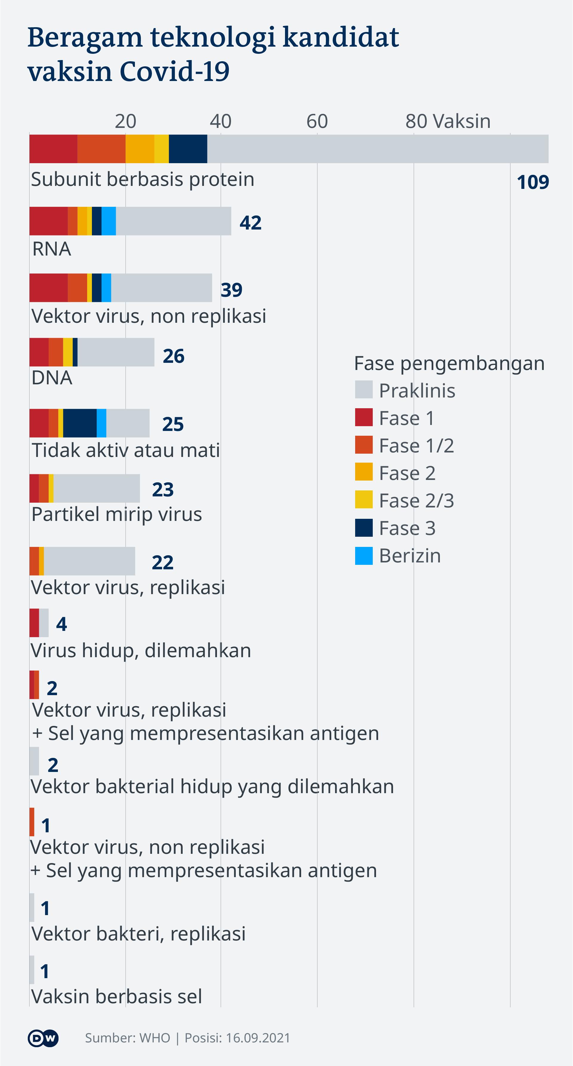 Visualisai data vaksinasi COvid-19 - Update 16 September 2021