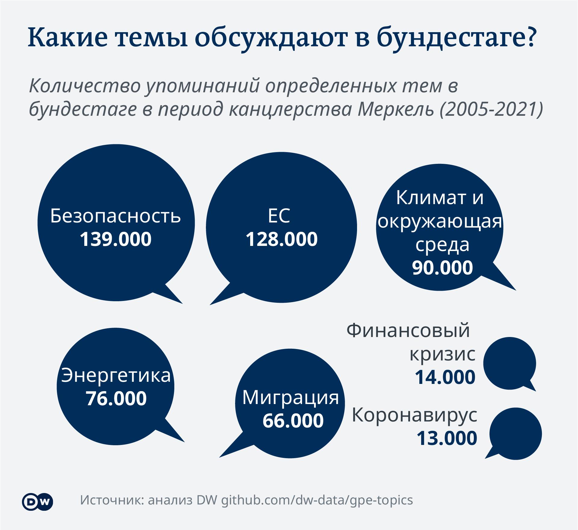 Инфографика Какие темы обсуждают в бундестаге?