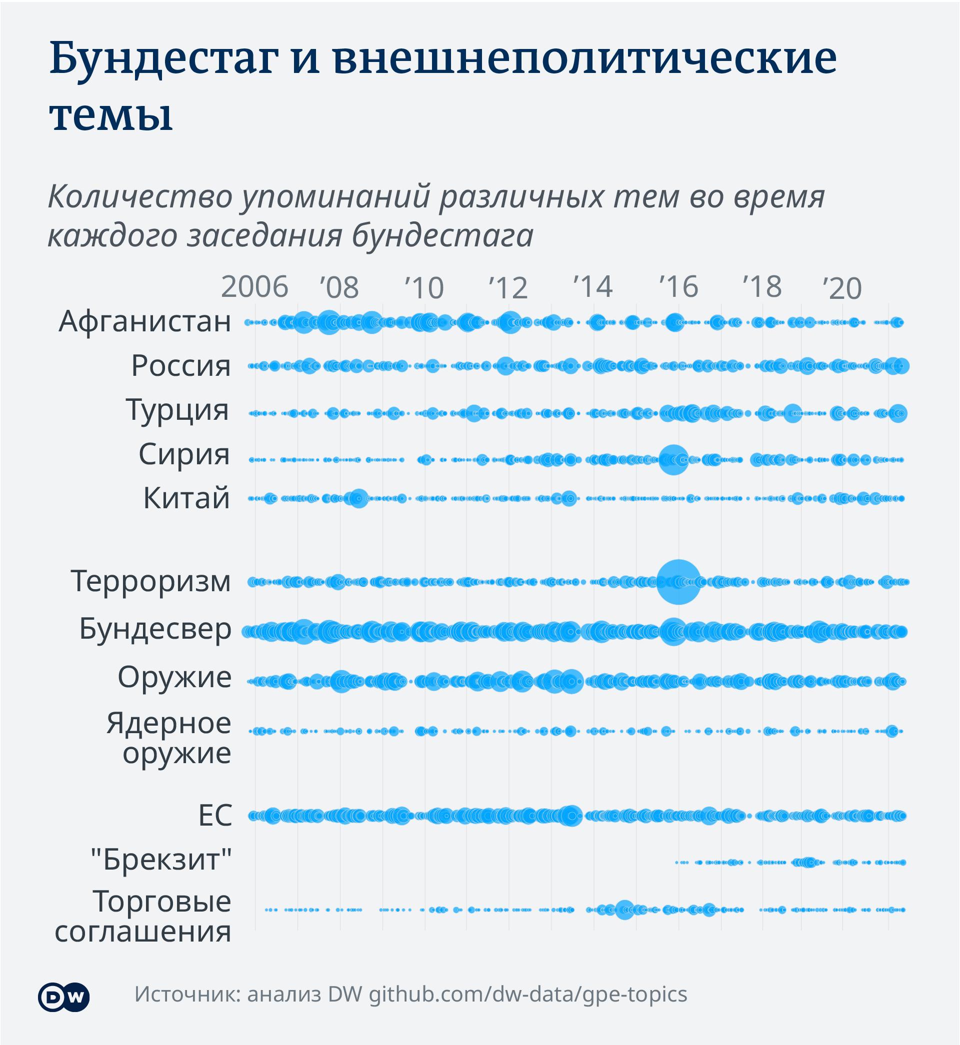Инфографика Бундестаг и внешнеполитические темы
