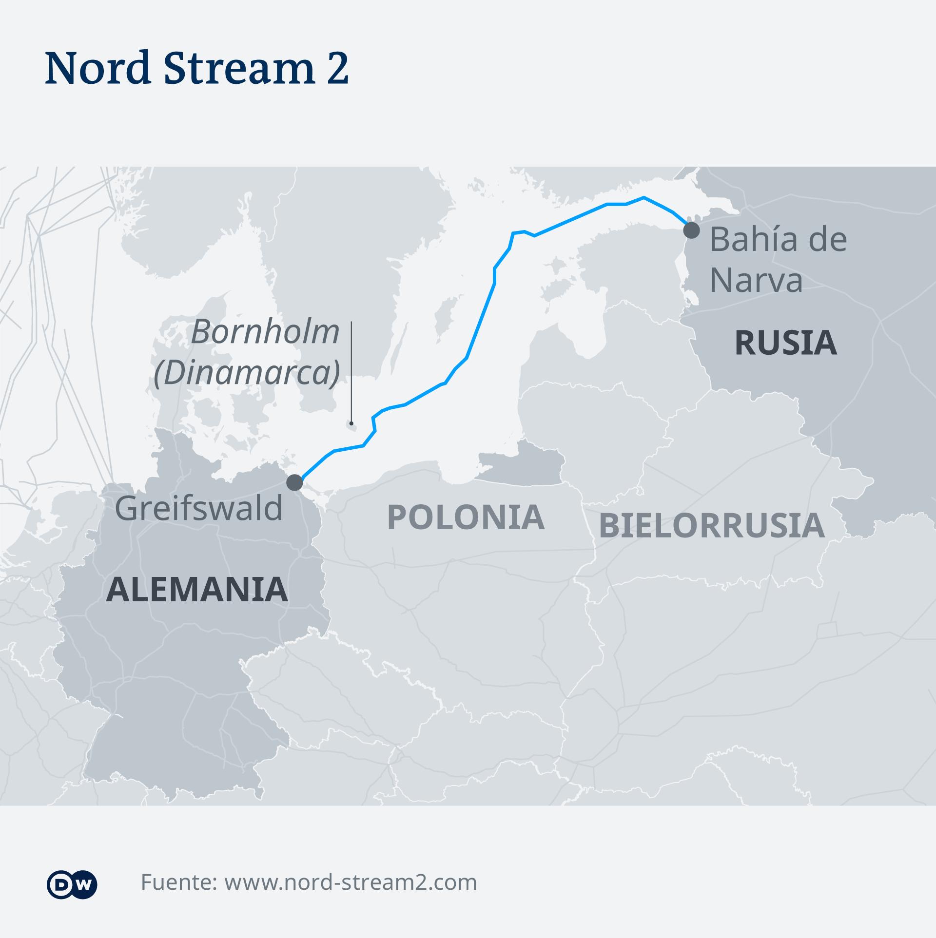 Recorrido del Nord Stream 2.