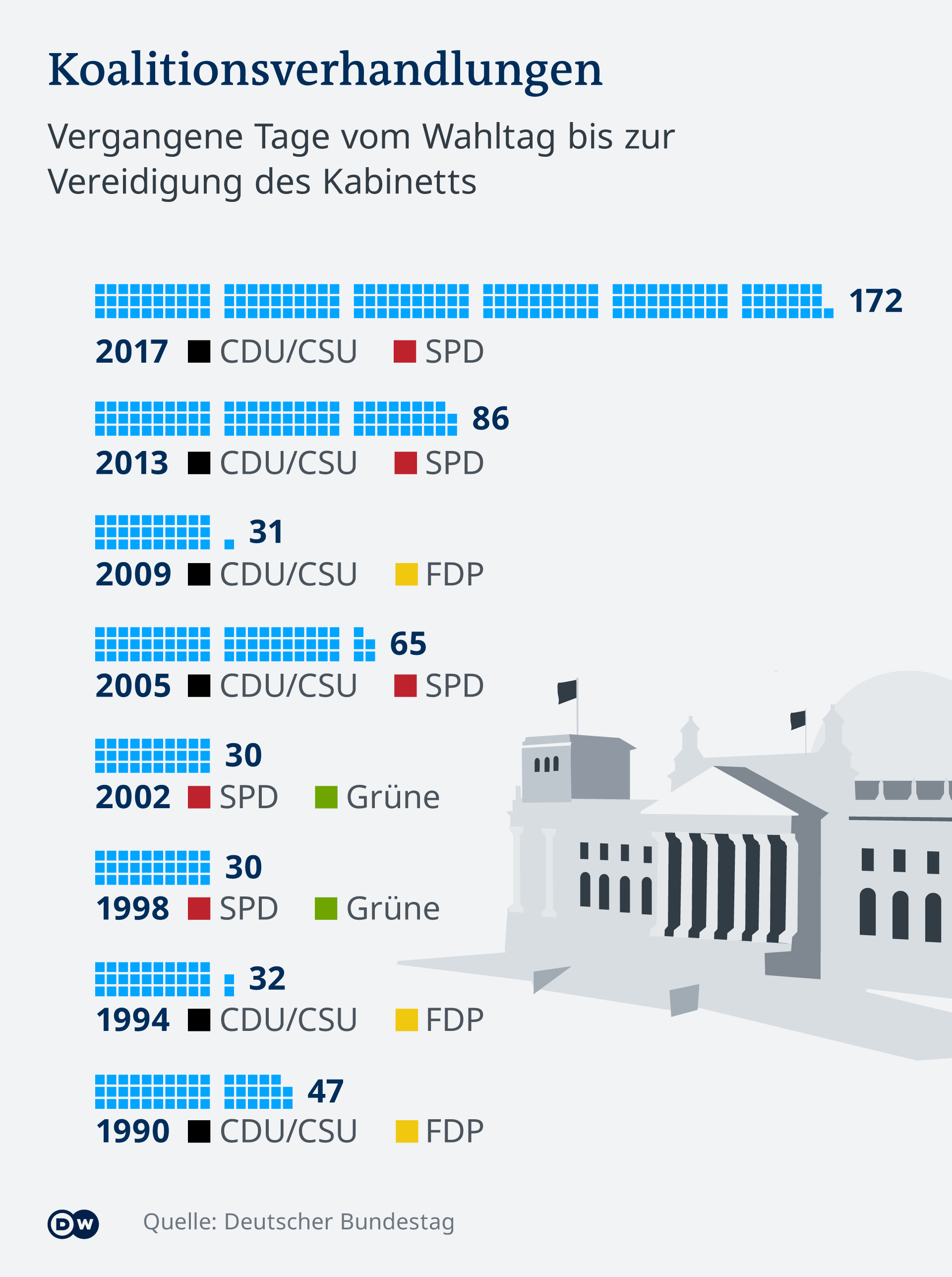 Infografik Dauer Koalitionsverhandlungen Deutschland DE