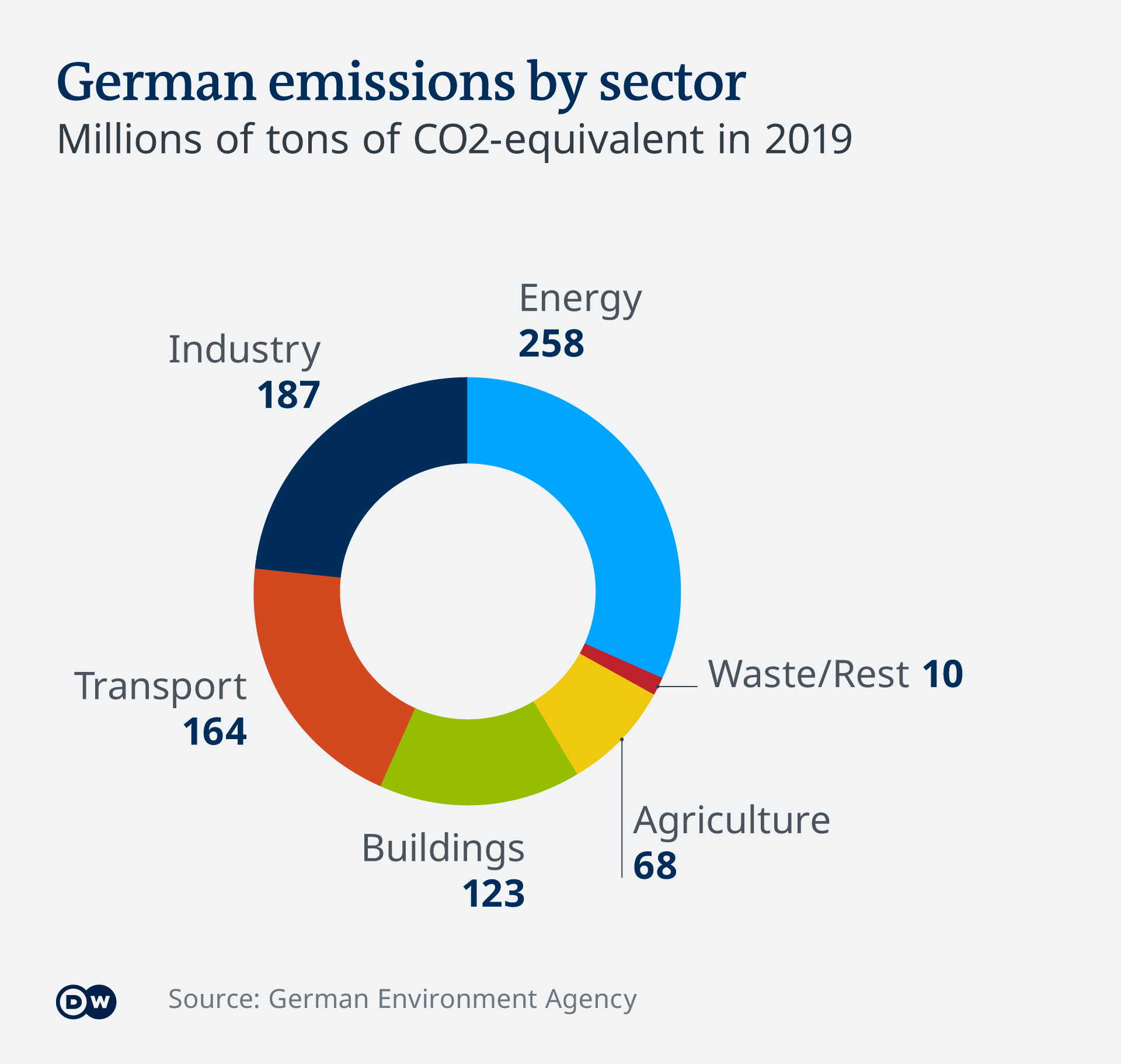 Infographic German emissions by sector EN