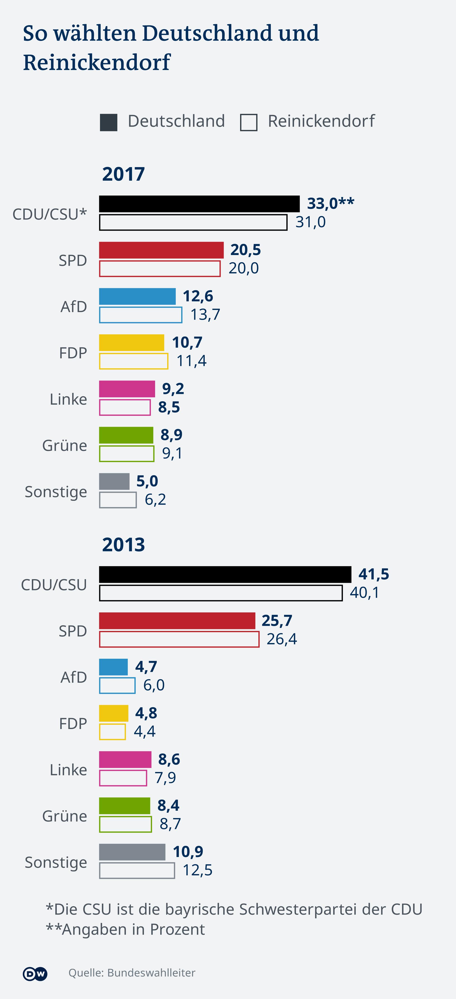 Rezultati saveznih izbora 2013. i 2017. za Reinickendorf i cijelu Njemačku