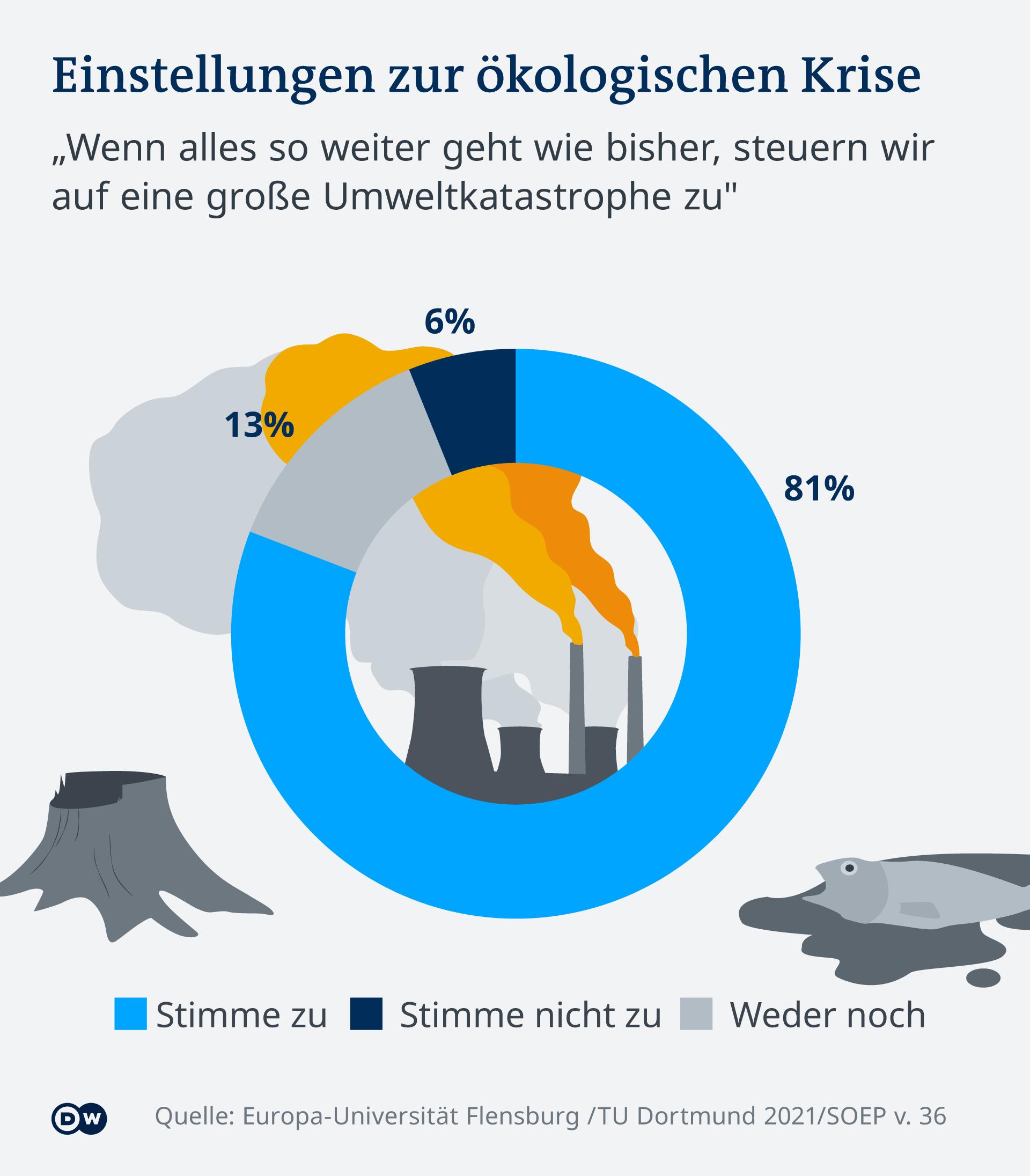 Infografik Einstellungen zur ökologischen Krise DE
