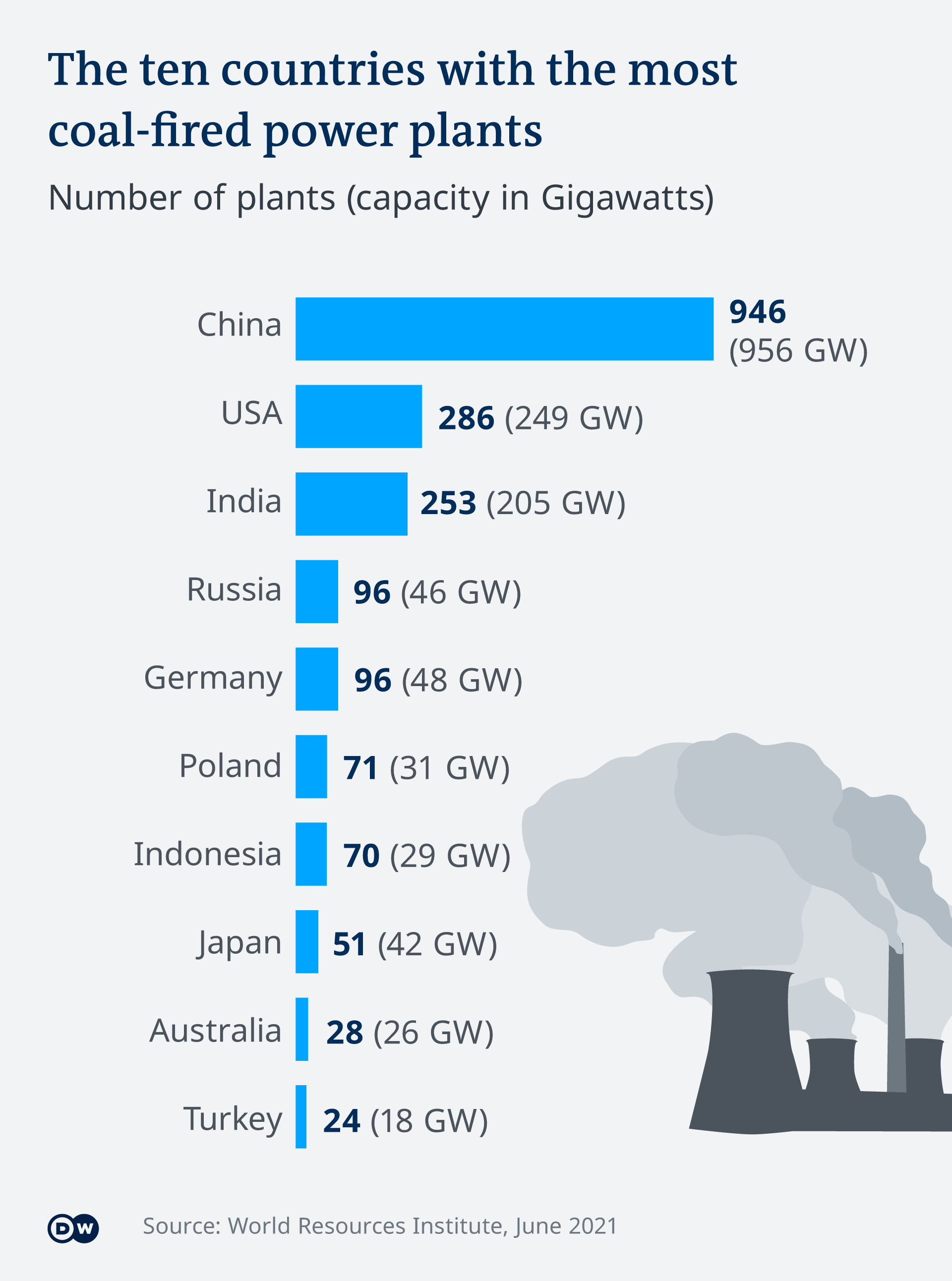 Chart showing the number of coal power plants and capacity (top ten countries)