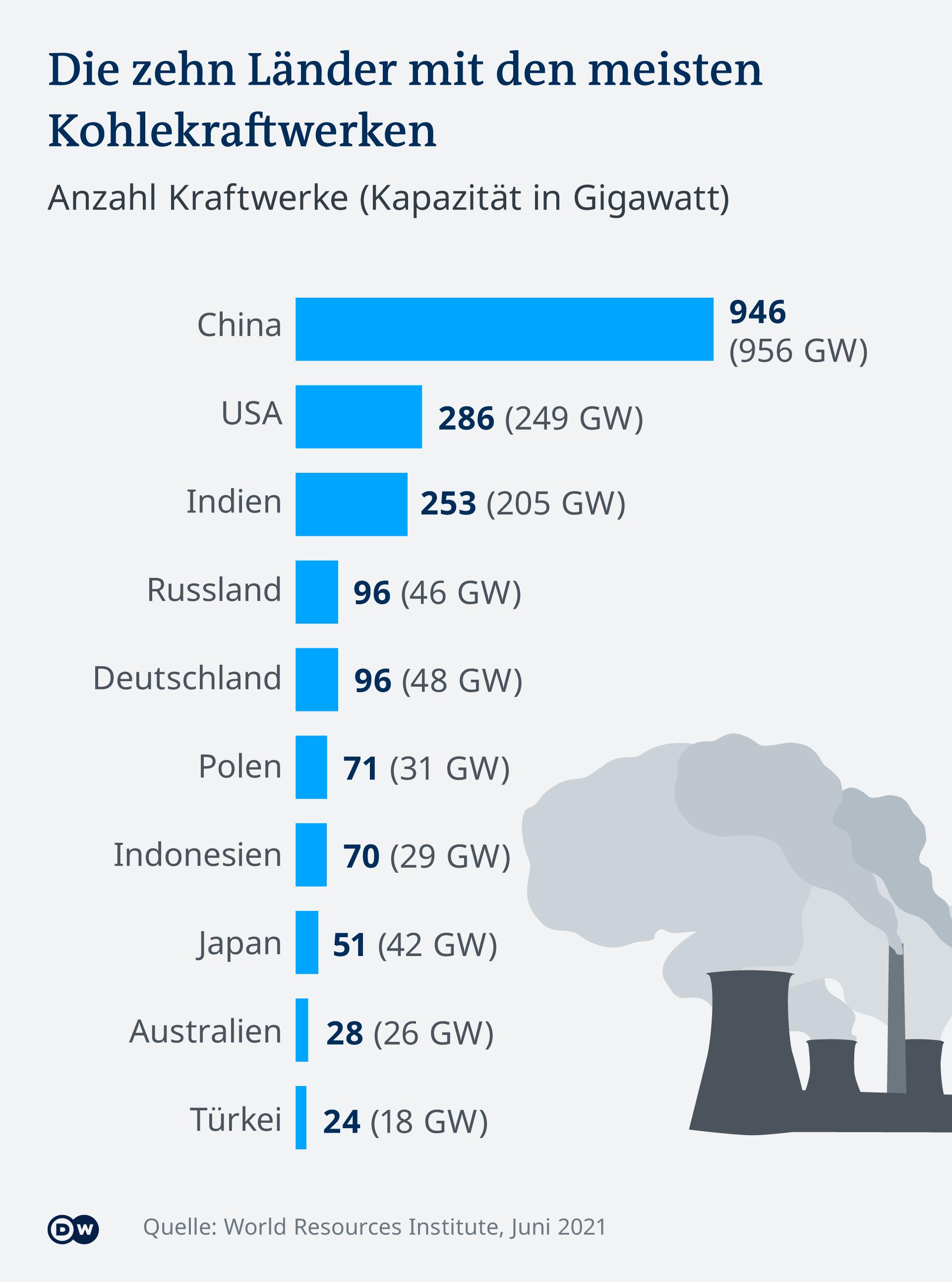 Infografik die zehn Länder mit den Meisten Kohlekraftwerken DE