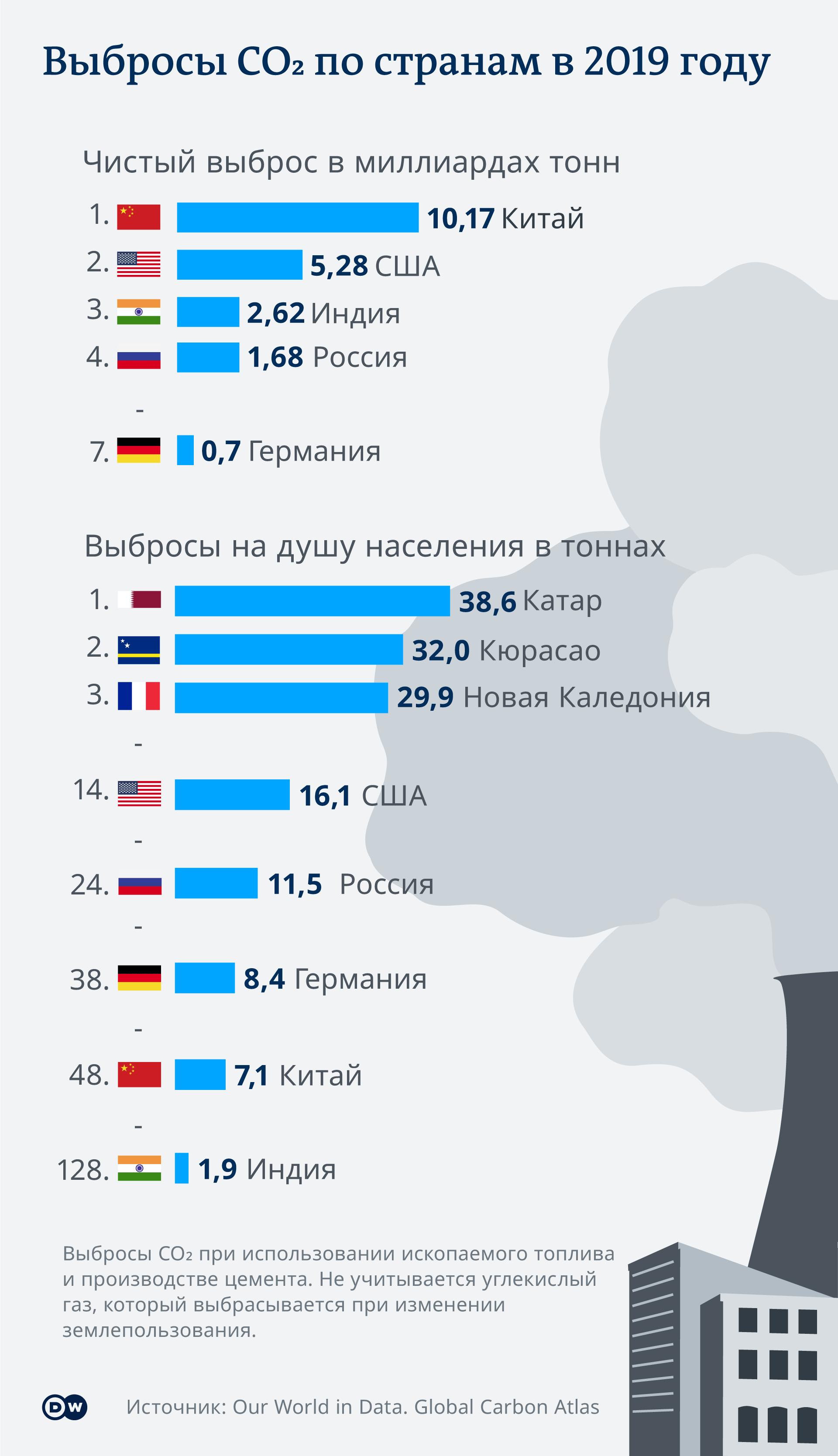 Инфографика: Выбросы CO2 по странам мира