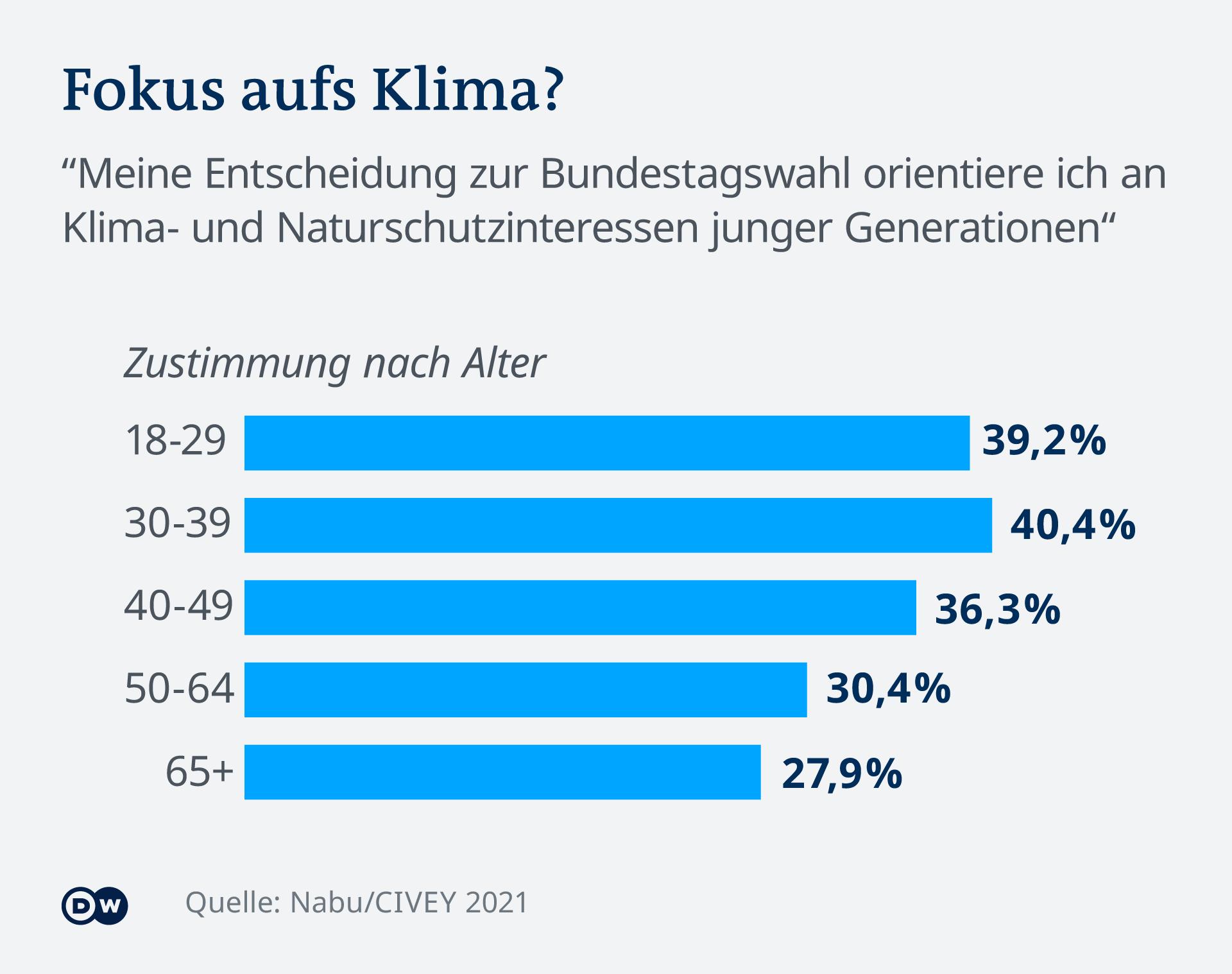 Infografik Umfrage nach Alter Klima und Naturschutz Wahl 2021 DE