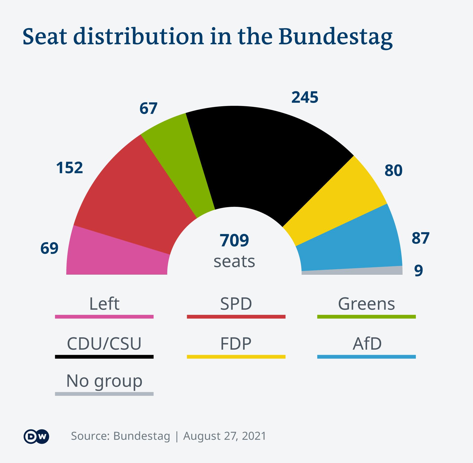 Infografik Sitzverteilung Bundestag bevor Wahl 2021 EN