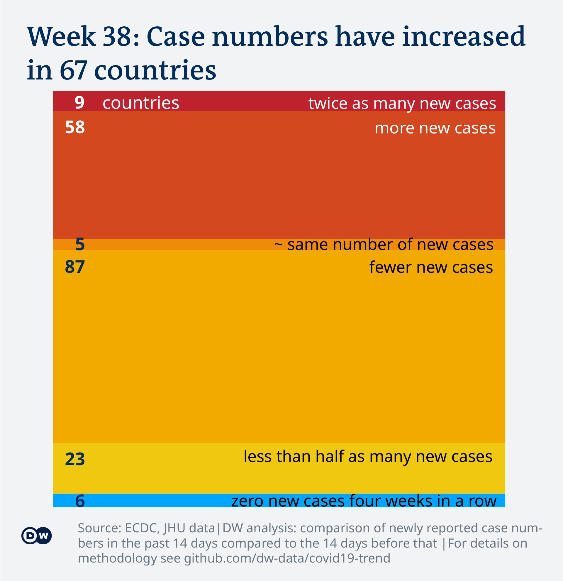 Data visualization: COVID-19 global new case numbers trend - calendar week 38, 2021