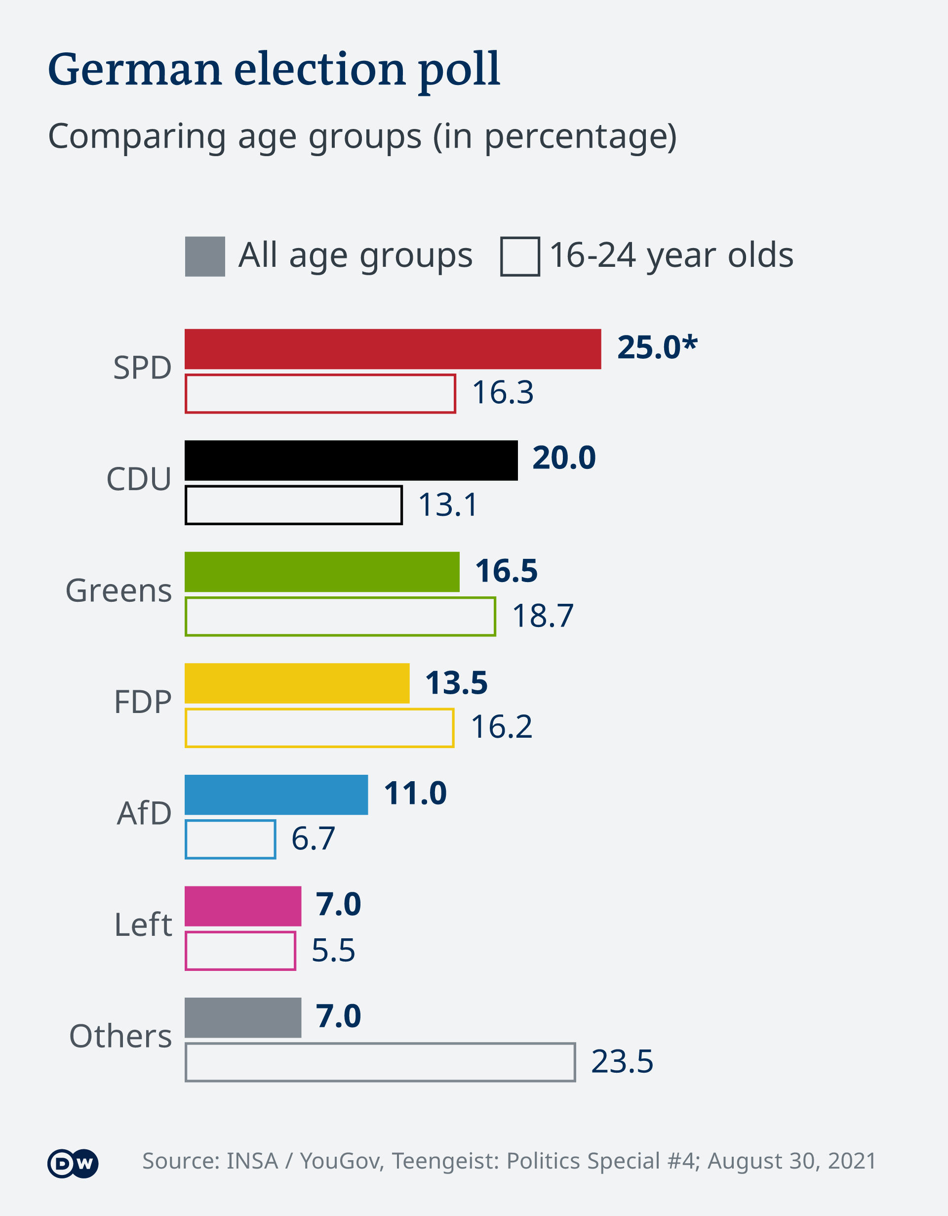 Infographic showing voting preferences of those aged 16-24 and all ages groups