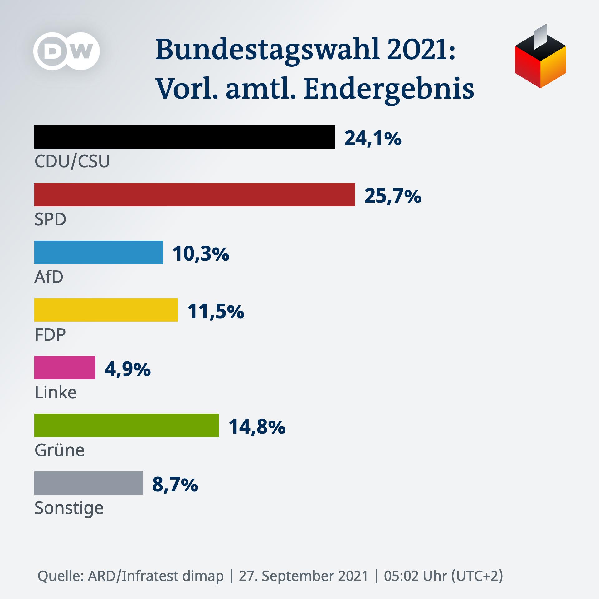 Infografik BTW21 Wahlergebnis DE 0502