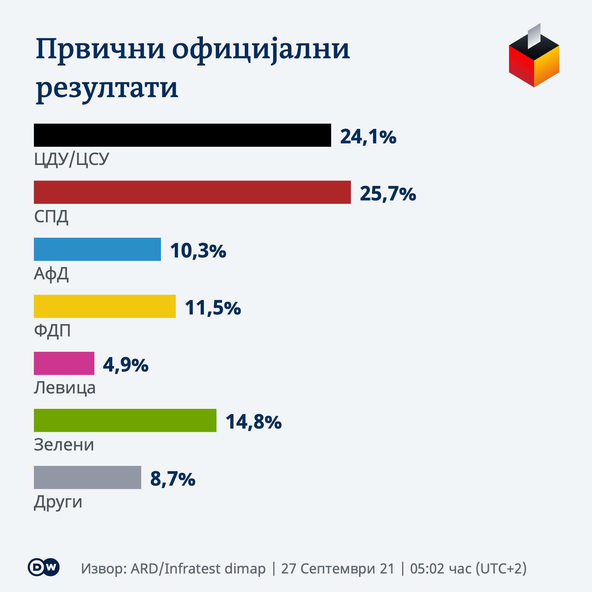 Infografik BTW21 Wahlergebnis MK 0502