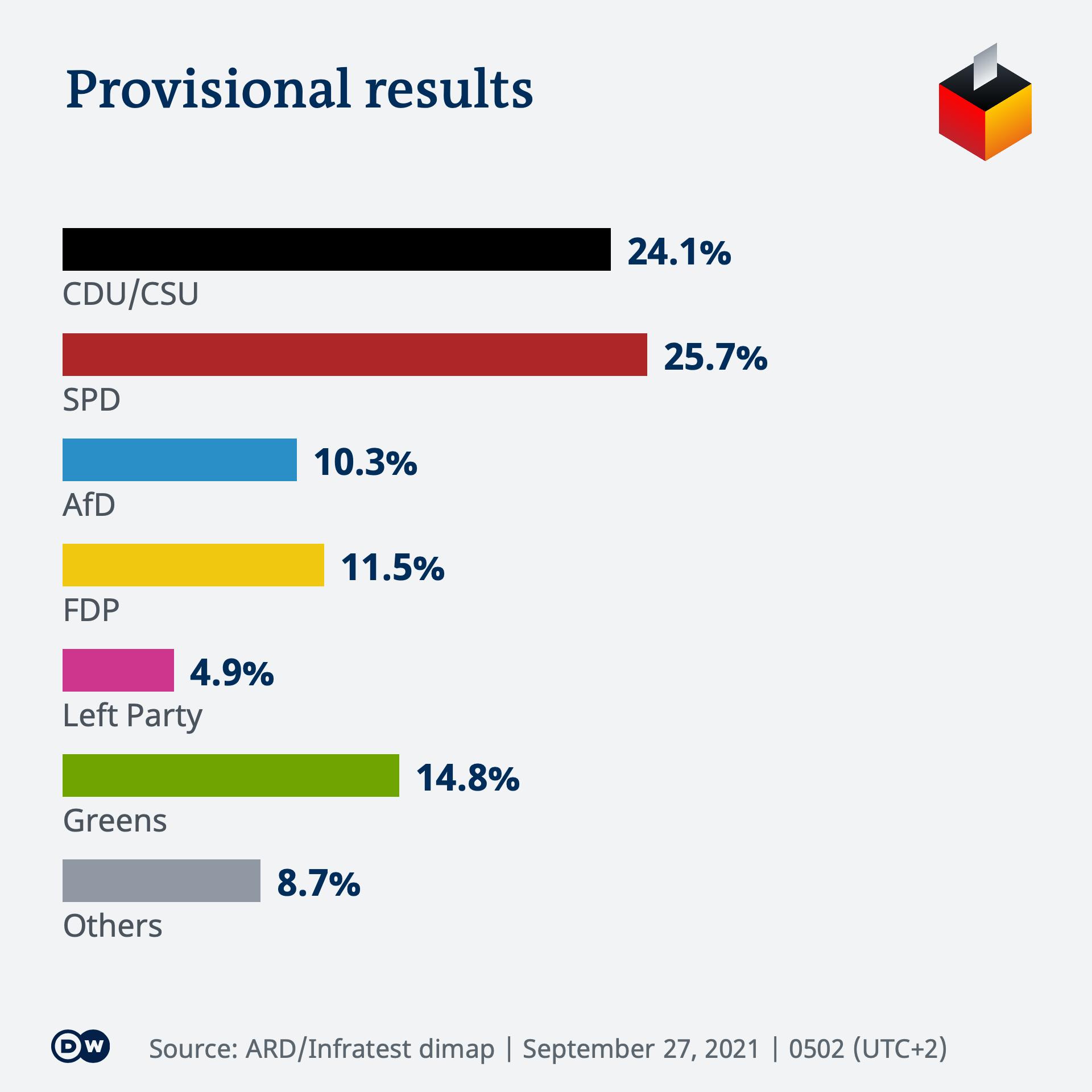 Infografik BTW21 Wahlergebnis EN 0502
