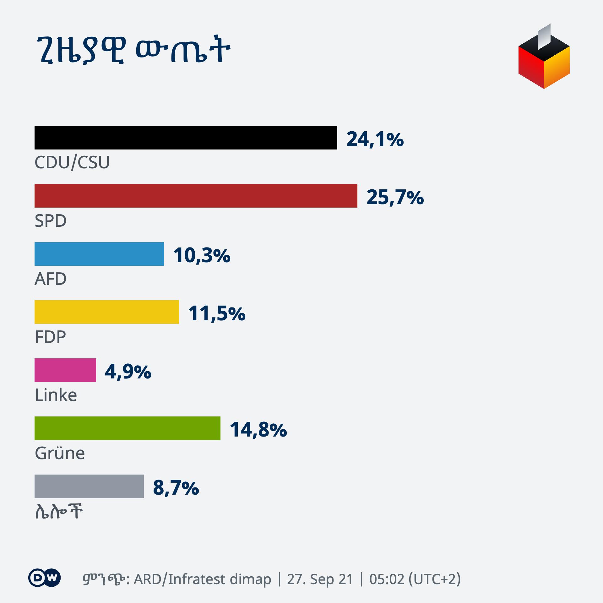 Infografik BTW21 Wahlergebnis AM 0502