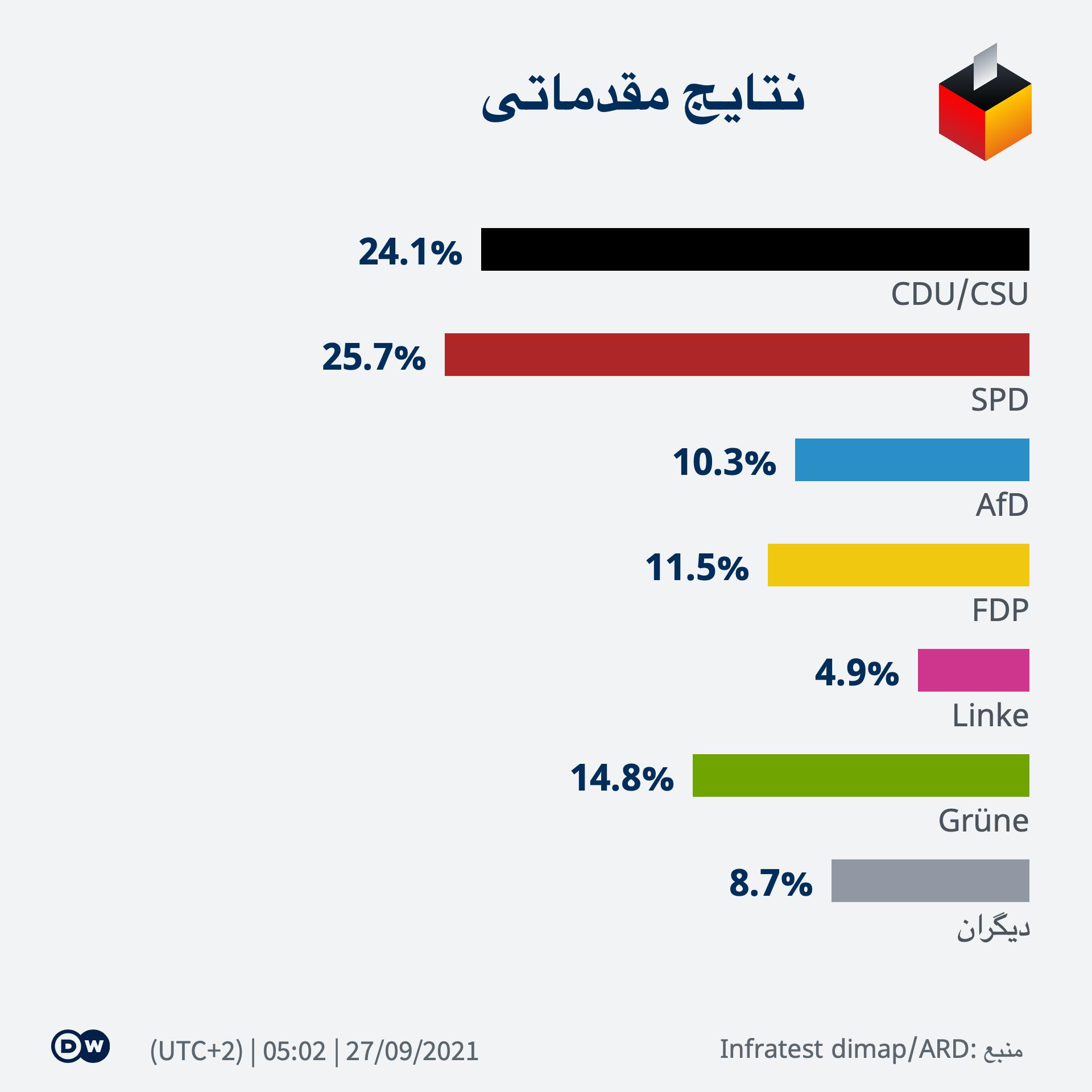 Infografik BTW21 Wahlergebnis FA-AS 0502