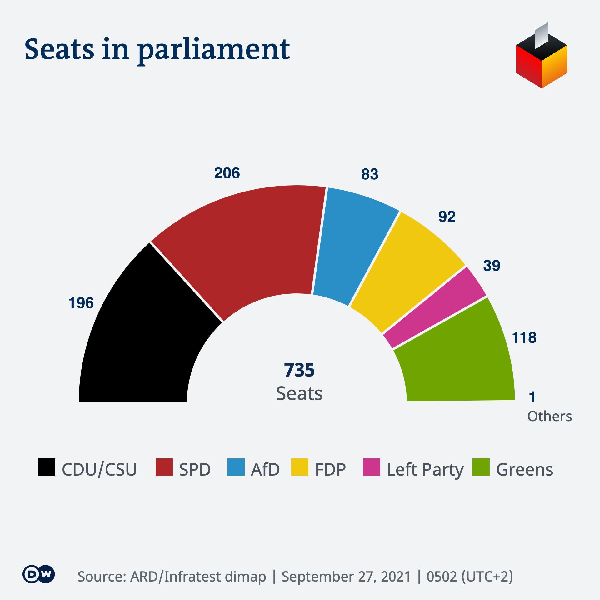 Infografik BTW21 Sitzverteilung EN 0502