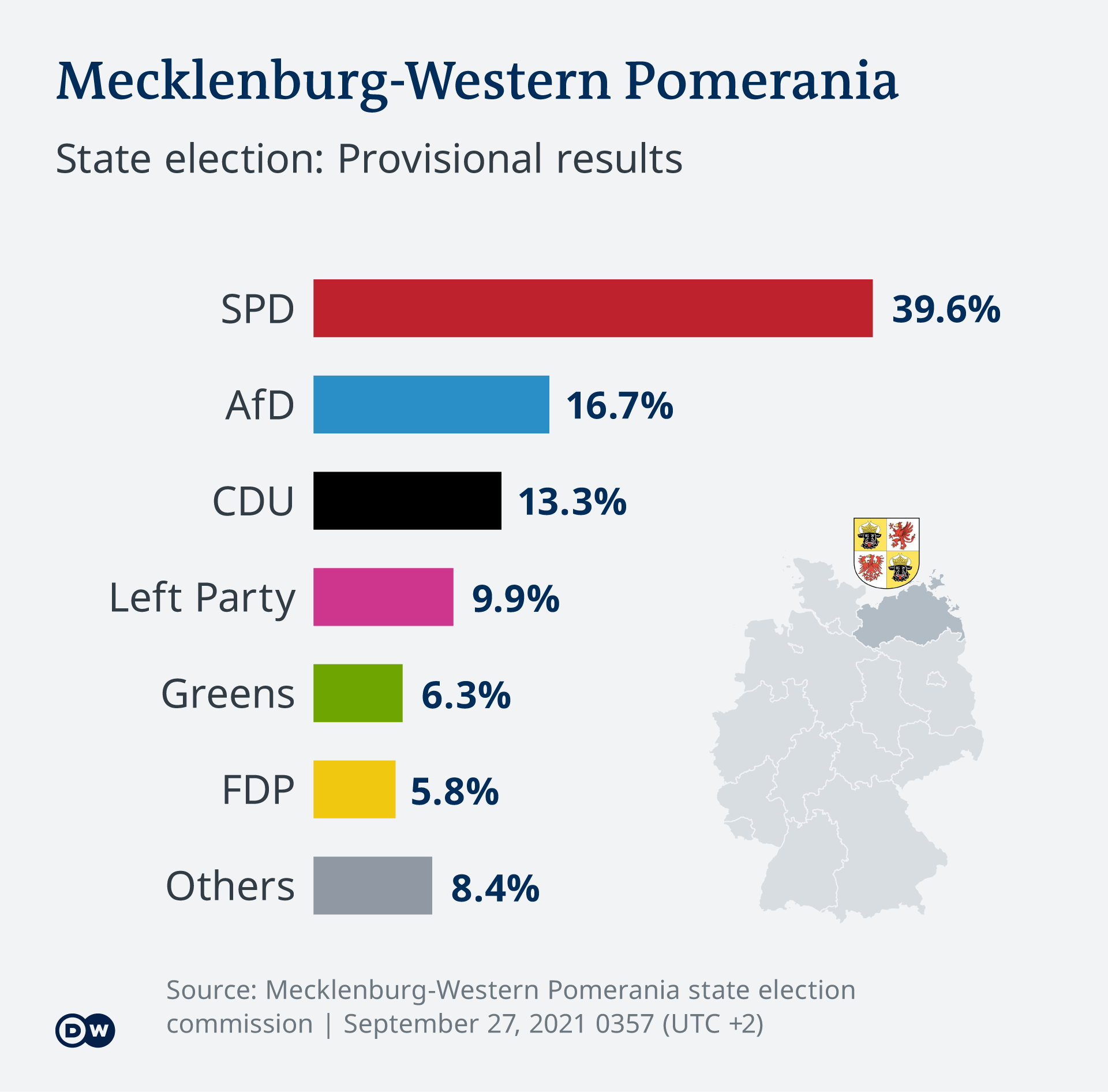 Infographic showing the results of the state parliament election in Mecklenburg-Western Pomerania