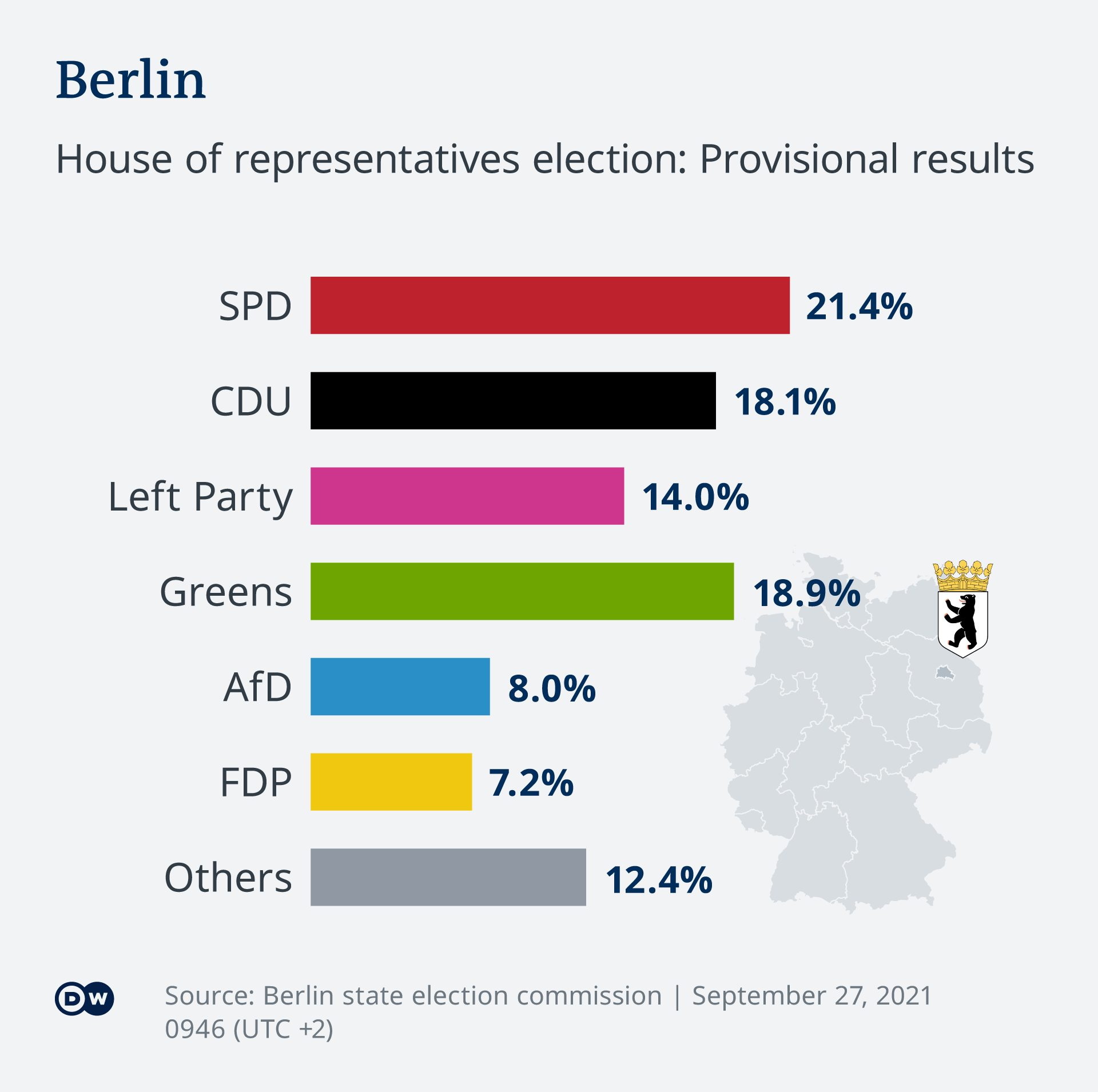 Infographic showing the provisional results from Berlin's state parliament election