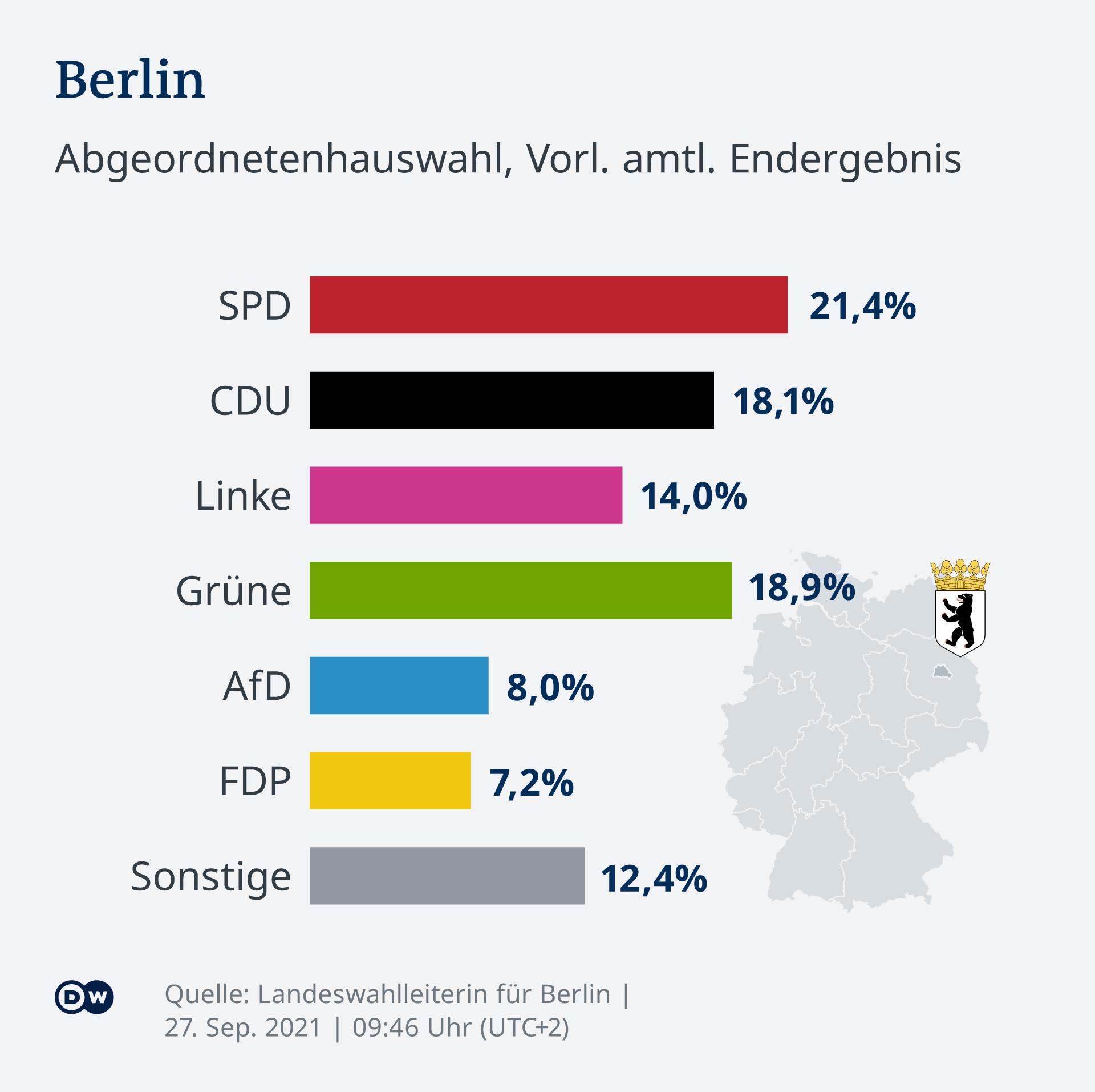 Infografik - Landtagswahl 2021 in Mecklenburg Vorpommern - DE