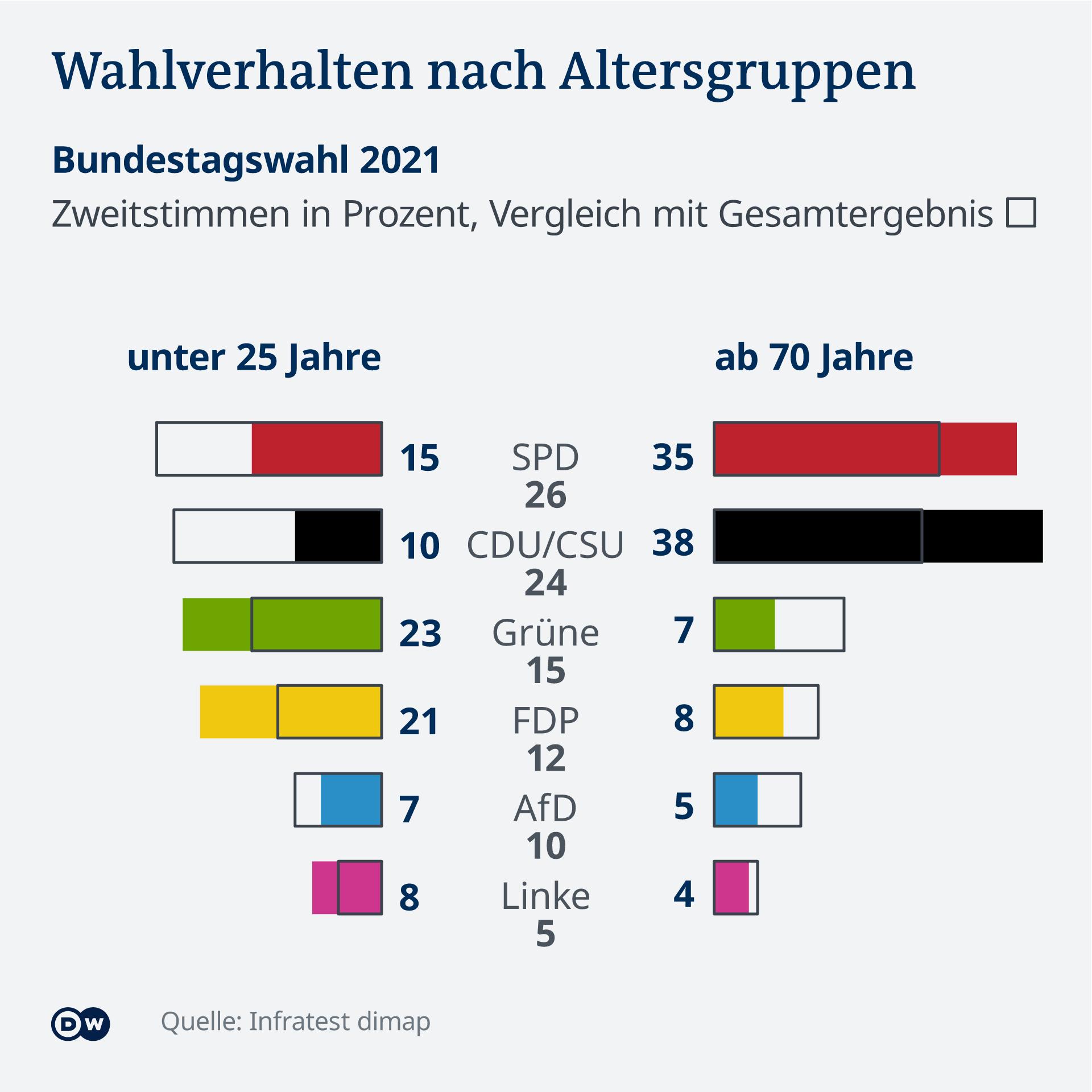 Datenvisualisierung Bundestagswahl 2021 DE Wahlergebnisse nach Altersgruppe