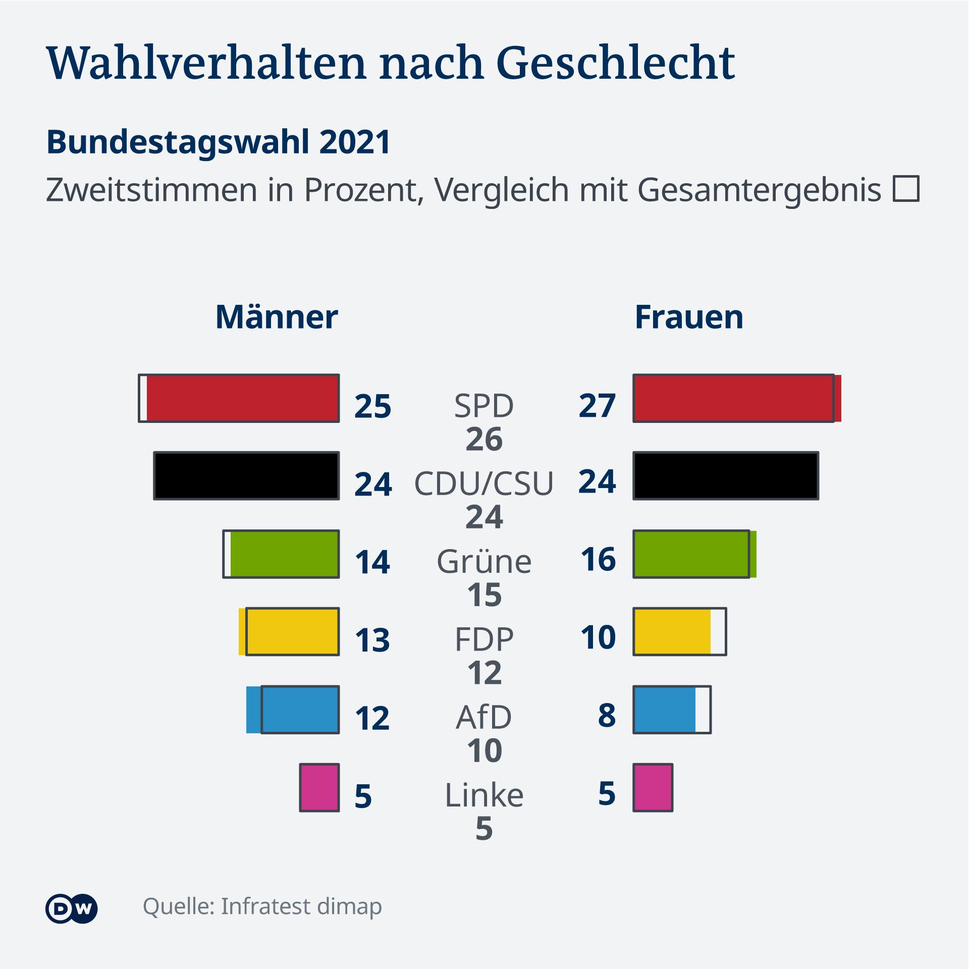 Datenvisualisierung Bundestagswahl 2021 DE Wahlergebnisse nach Geschlecht