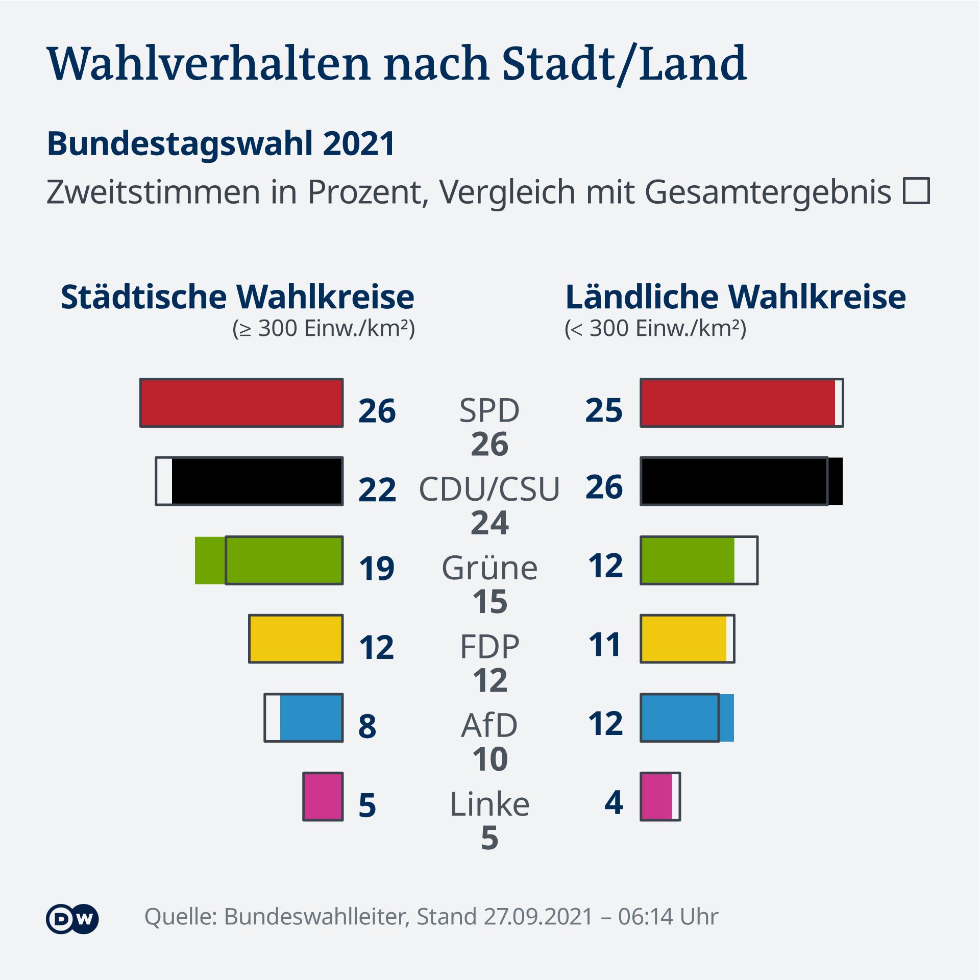 Datenvisualisierung Bundestagswahl 2021 DE Wahlergebnisse nach Stadt/Land