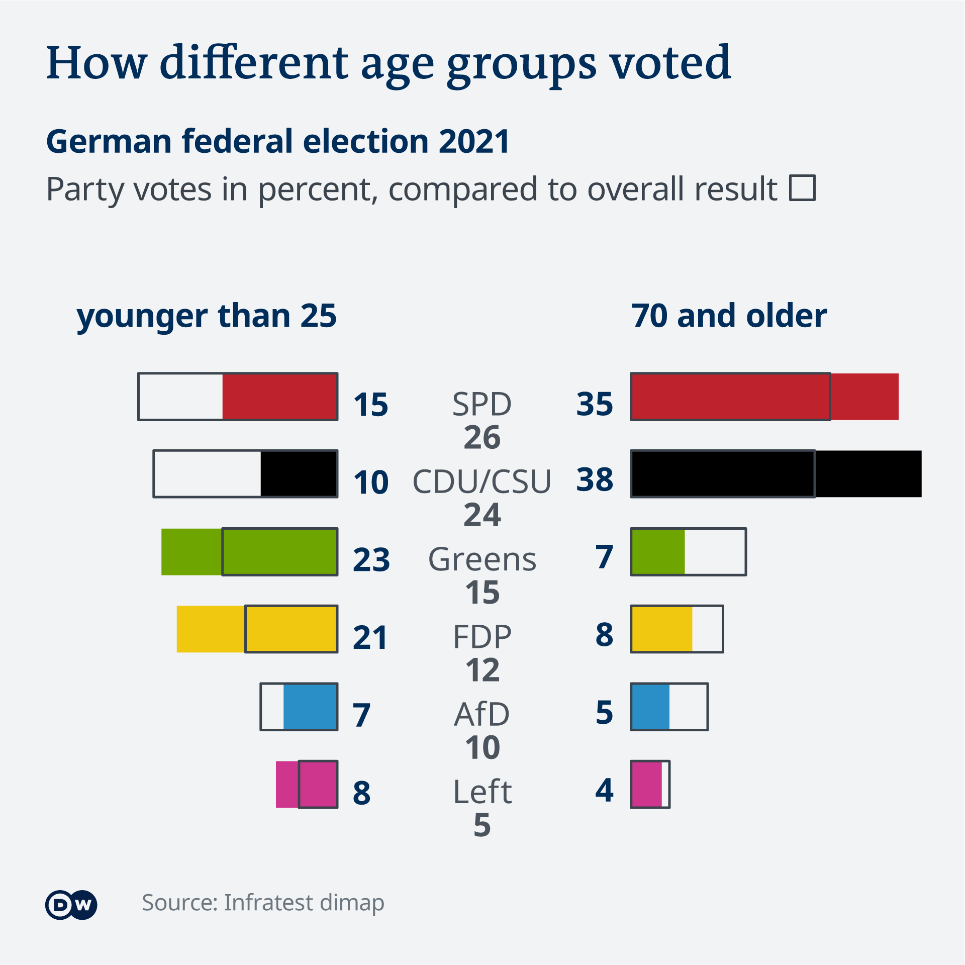 Data visualization German federal election results 2021 by age group