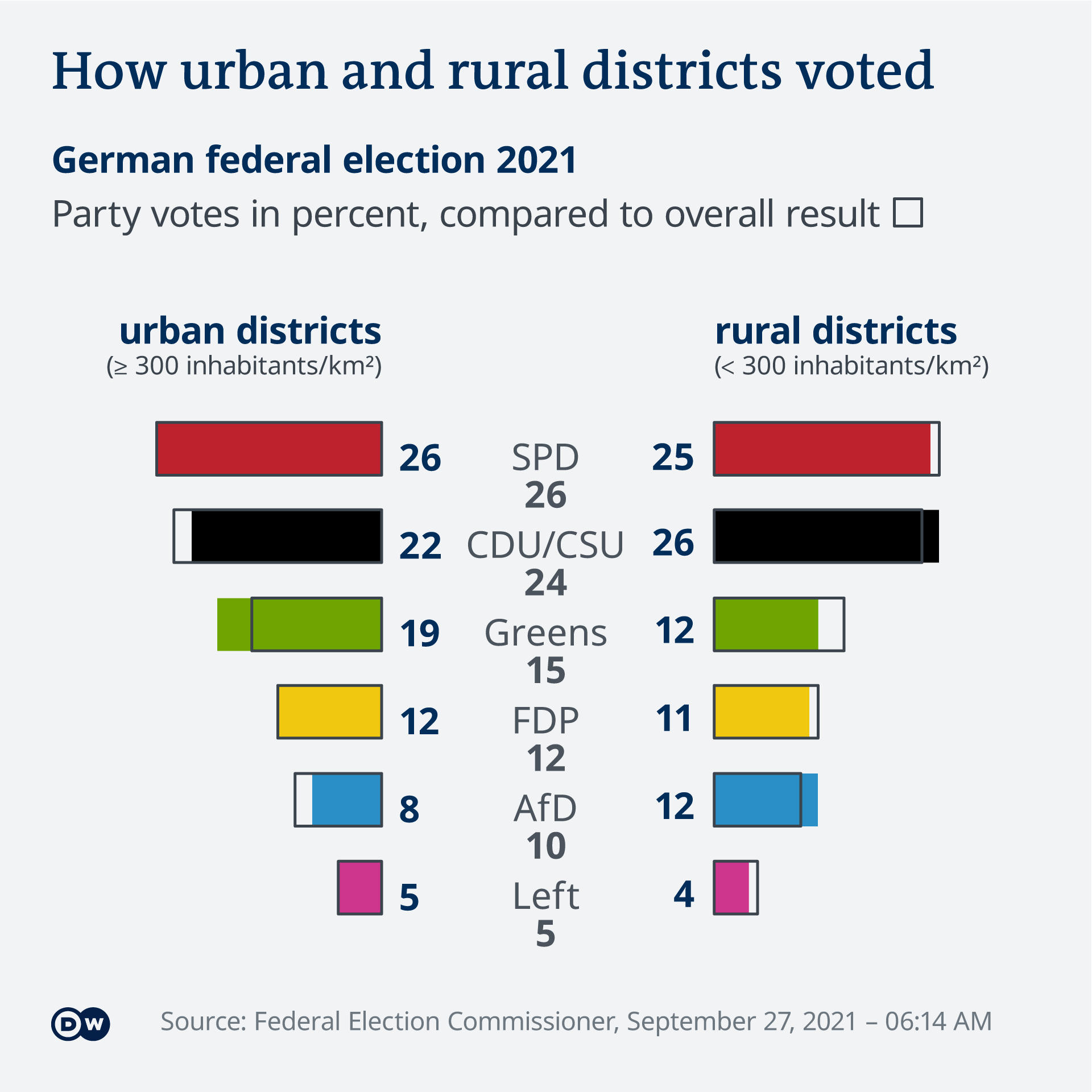 Data visualization German federal election results 2021 by urban/rural districts