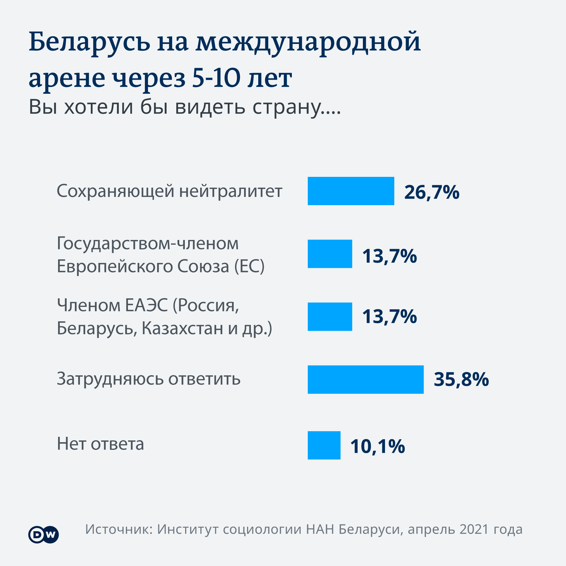 Инфографика Соцопрос о нейтралитете Беларуси