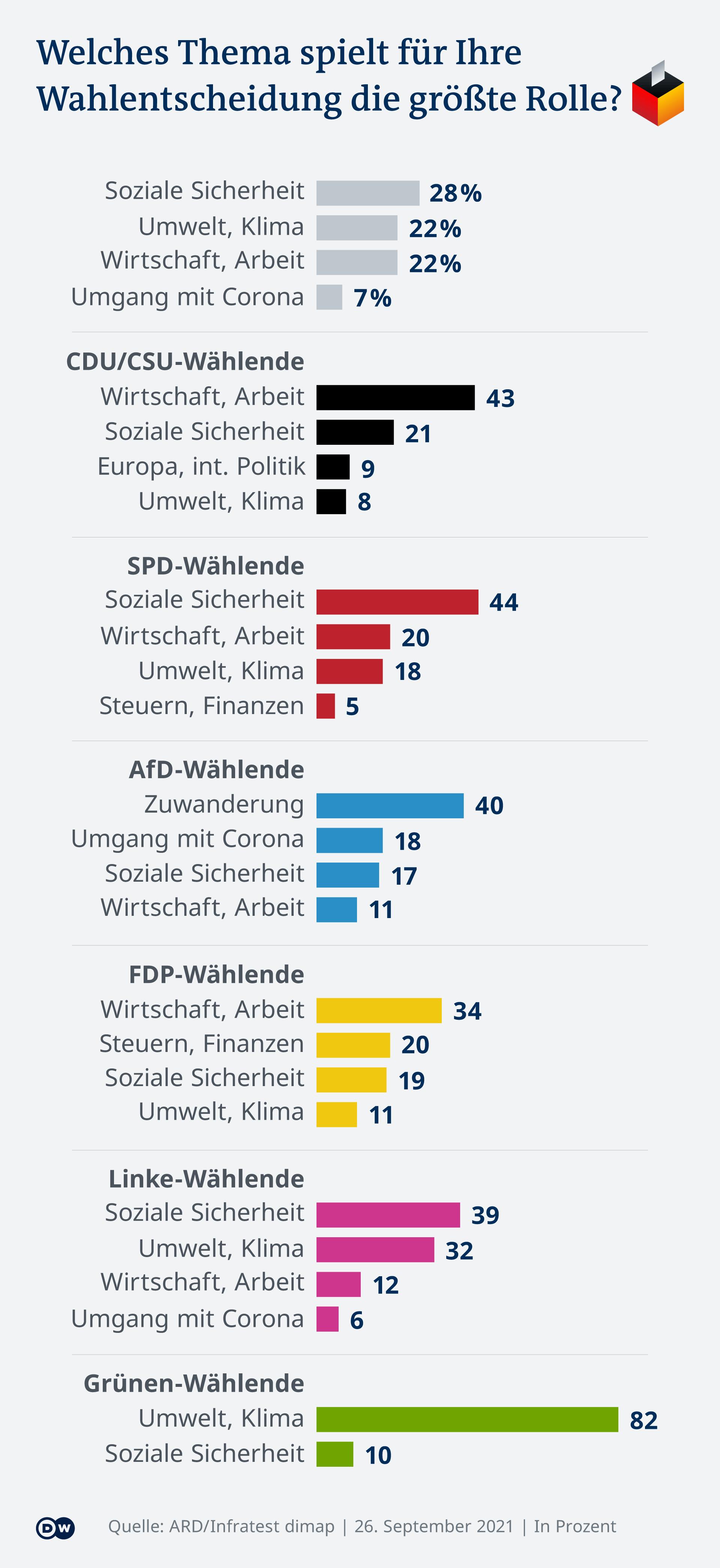 Infografik welche Themen waren wichtig im Bundestagswahl DE