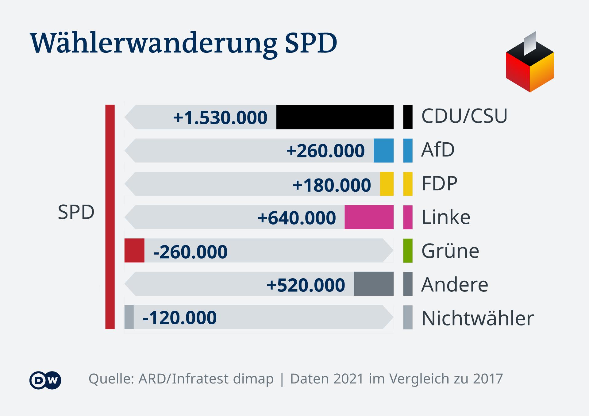 Infografik Bundestagswahl Wählerwanderung SPD DE