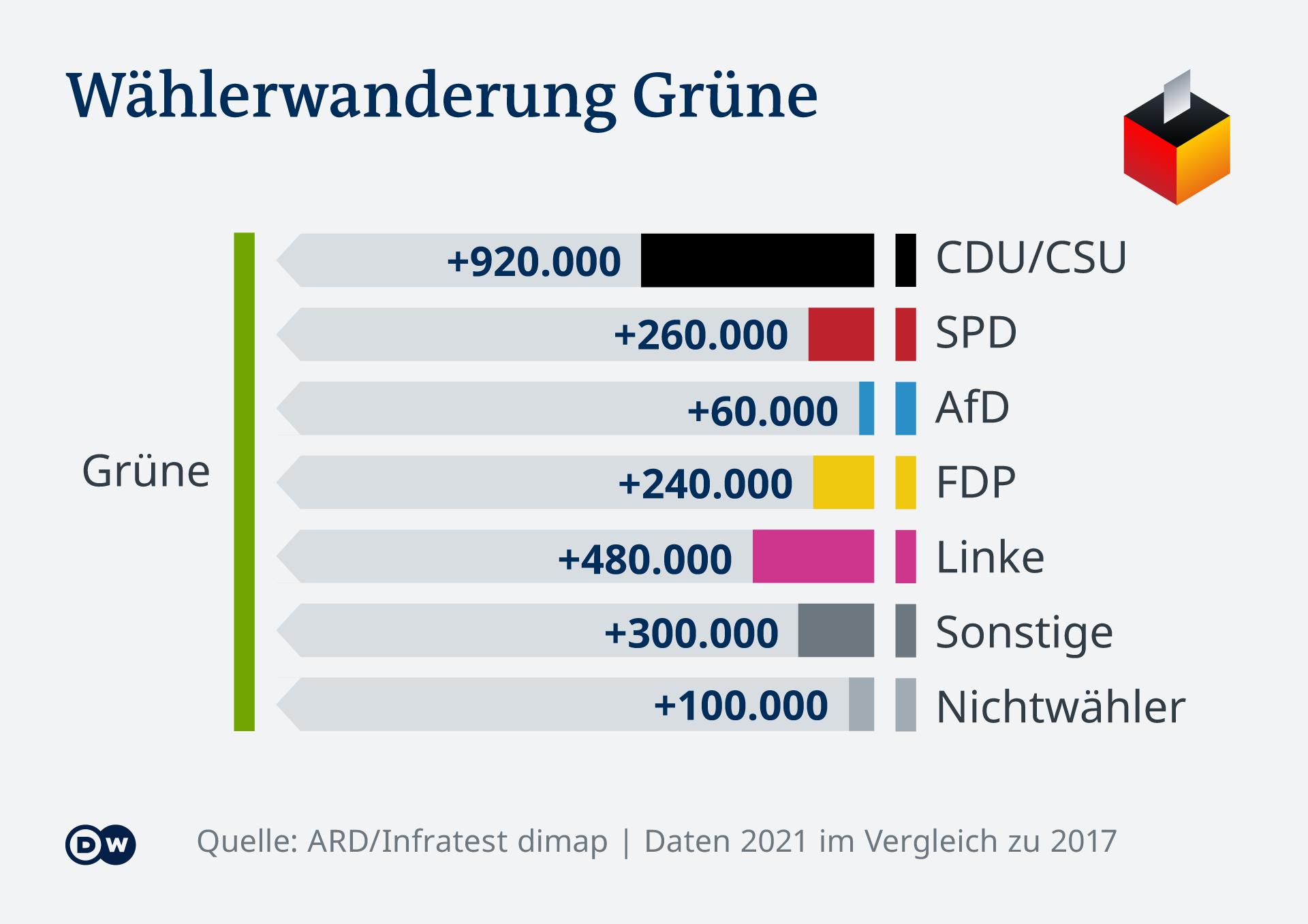 Infografik Bundestagswahl Wählerwanderung Grüne DE