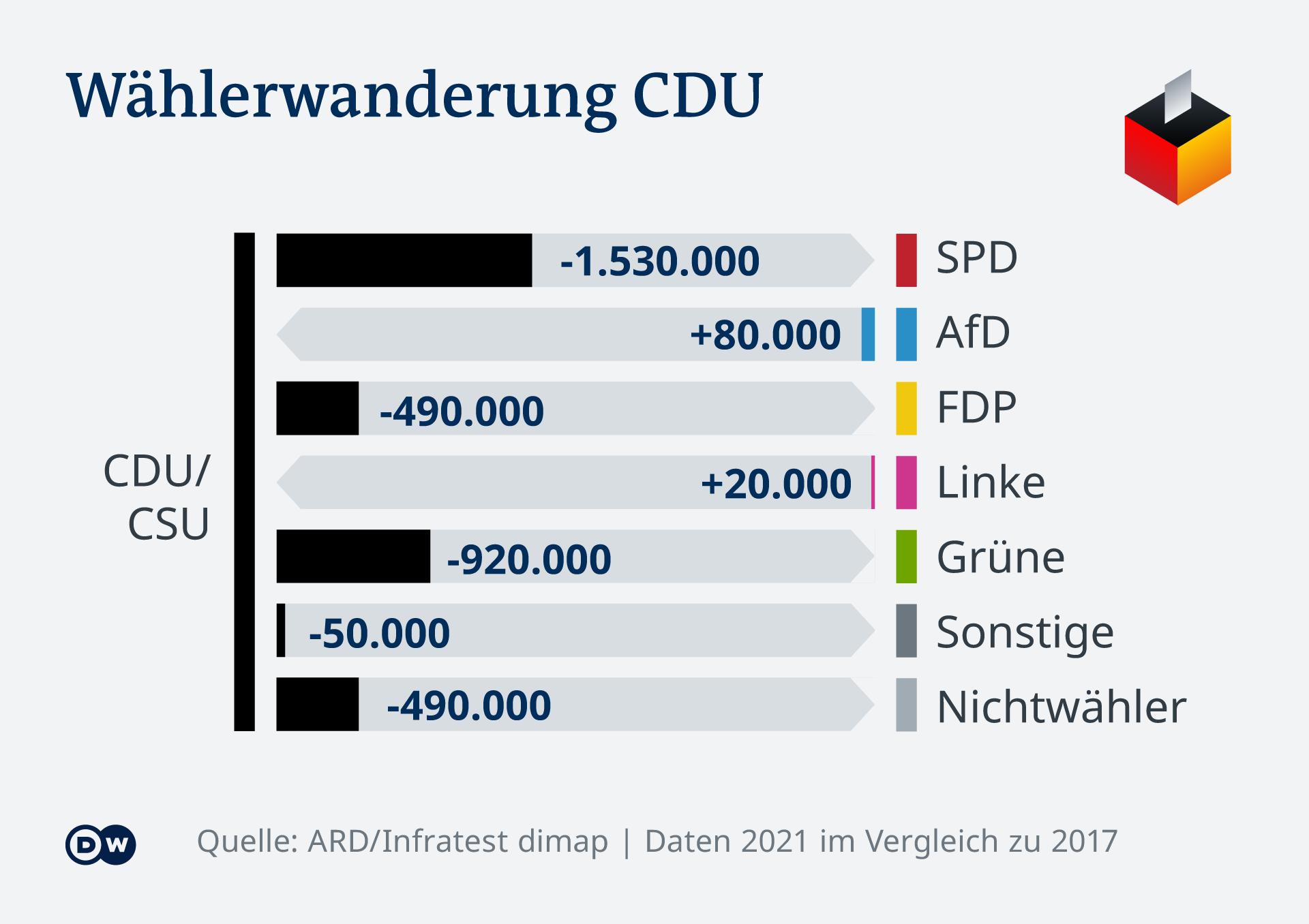 Infografik Bundestagswahl Wählerwanderung CDU DE