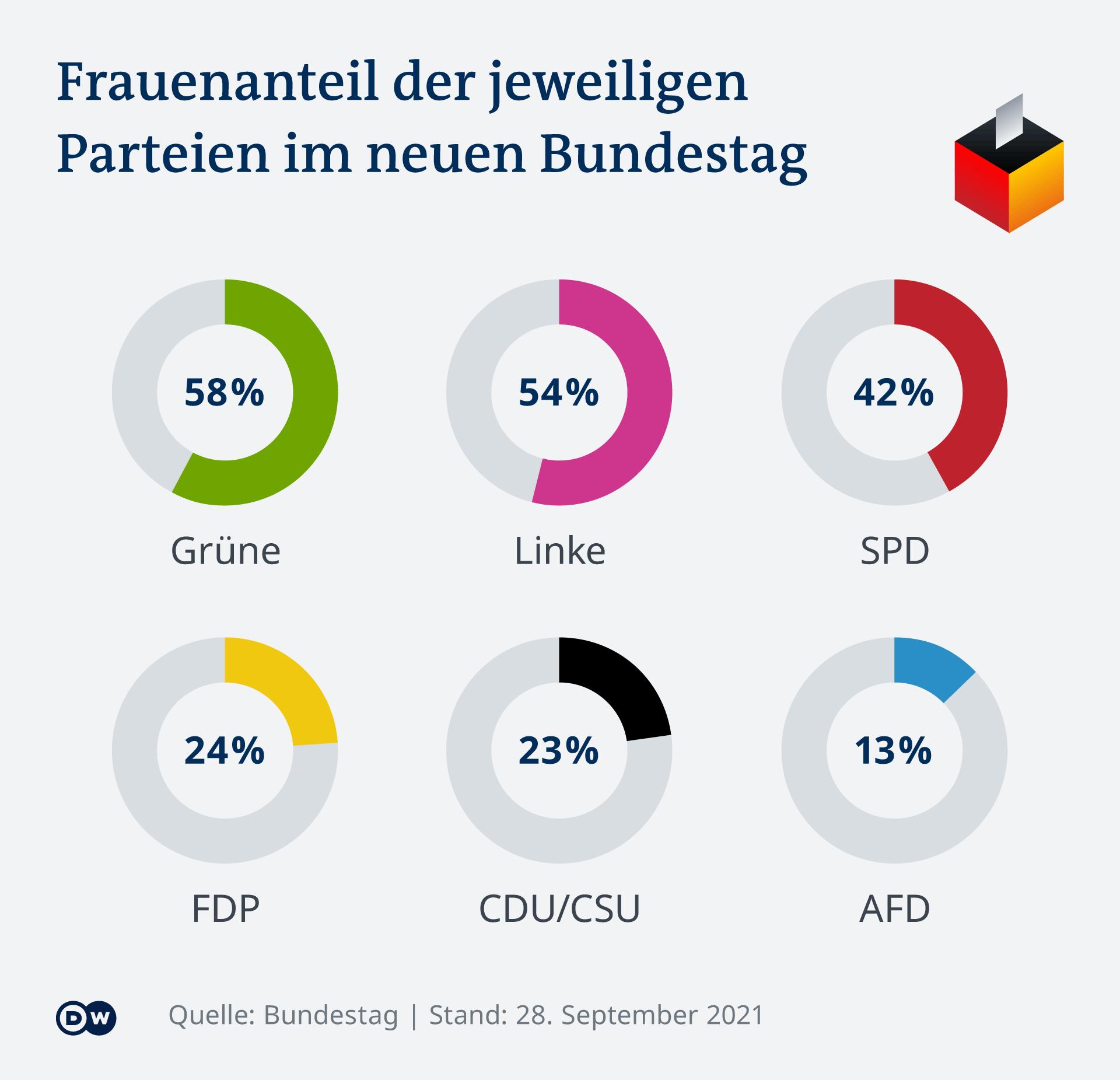 Infografik Anteil Frauen im Bundestag nach Partei DE