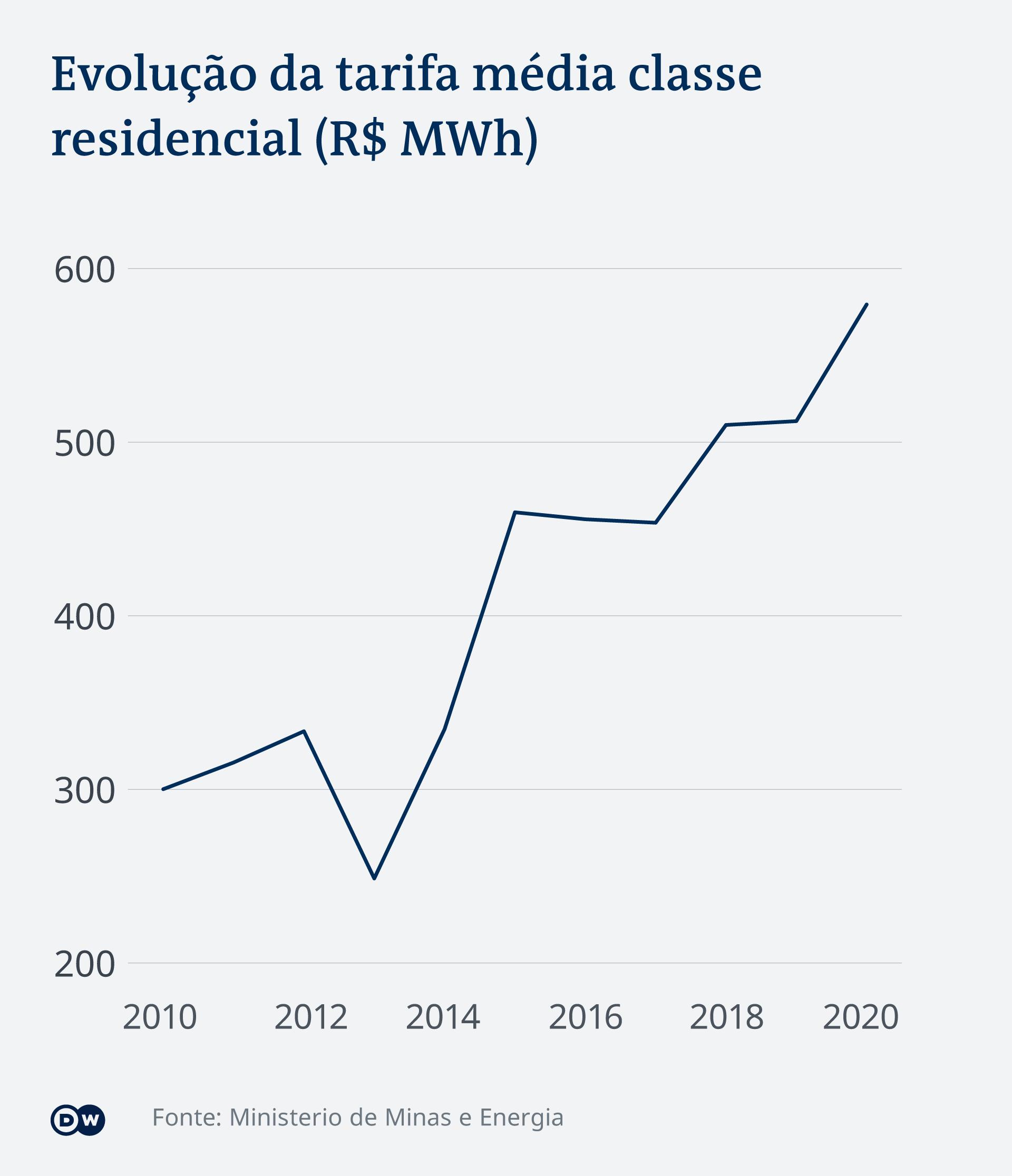 Infográfico mostra a evolução da tarifa média de energia da classe residencial