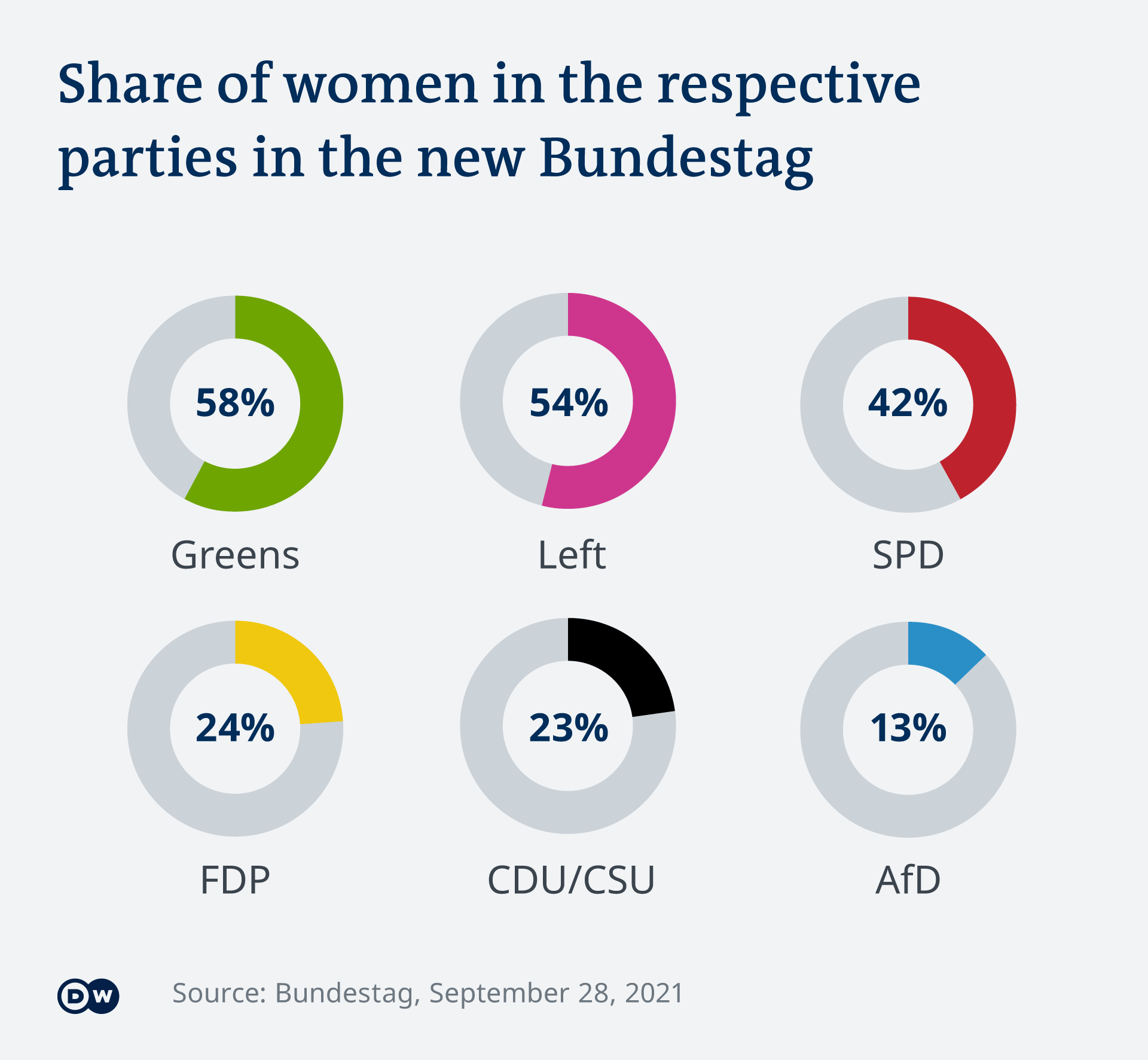 Visualization showing the percentage of women in each party.