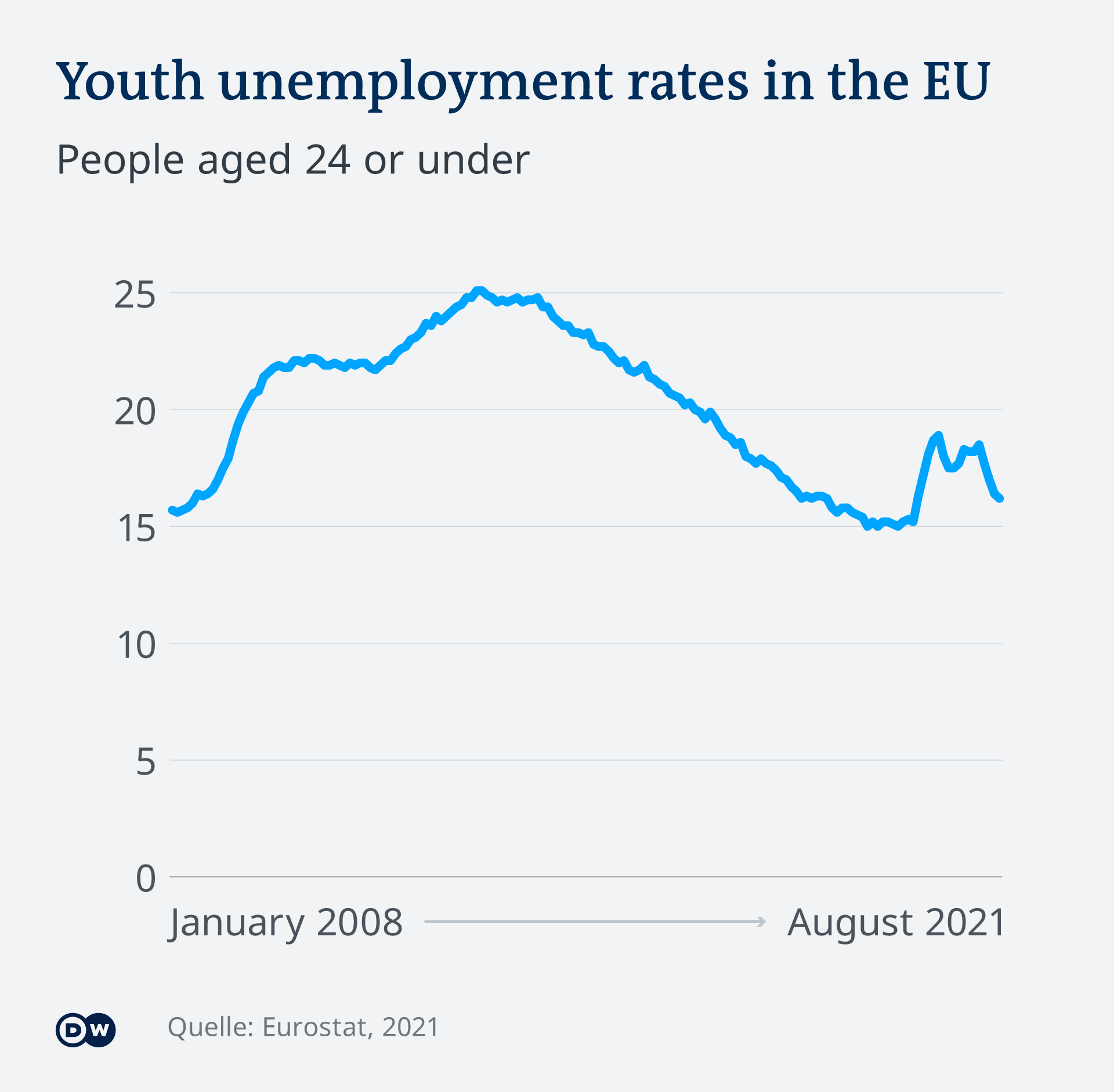 Infographic showing the evolution of youth unemployment in the EU from 2008 to 2021