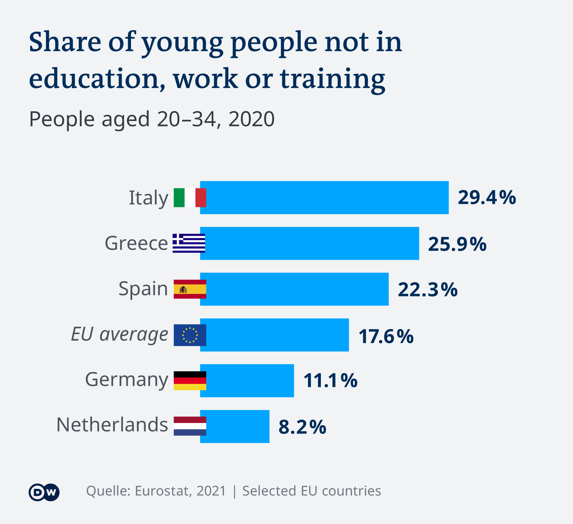 Infographic showing the share of young people without education, training or employment in selected EU countries