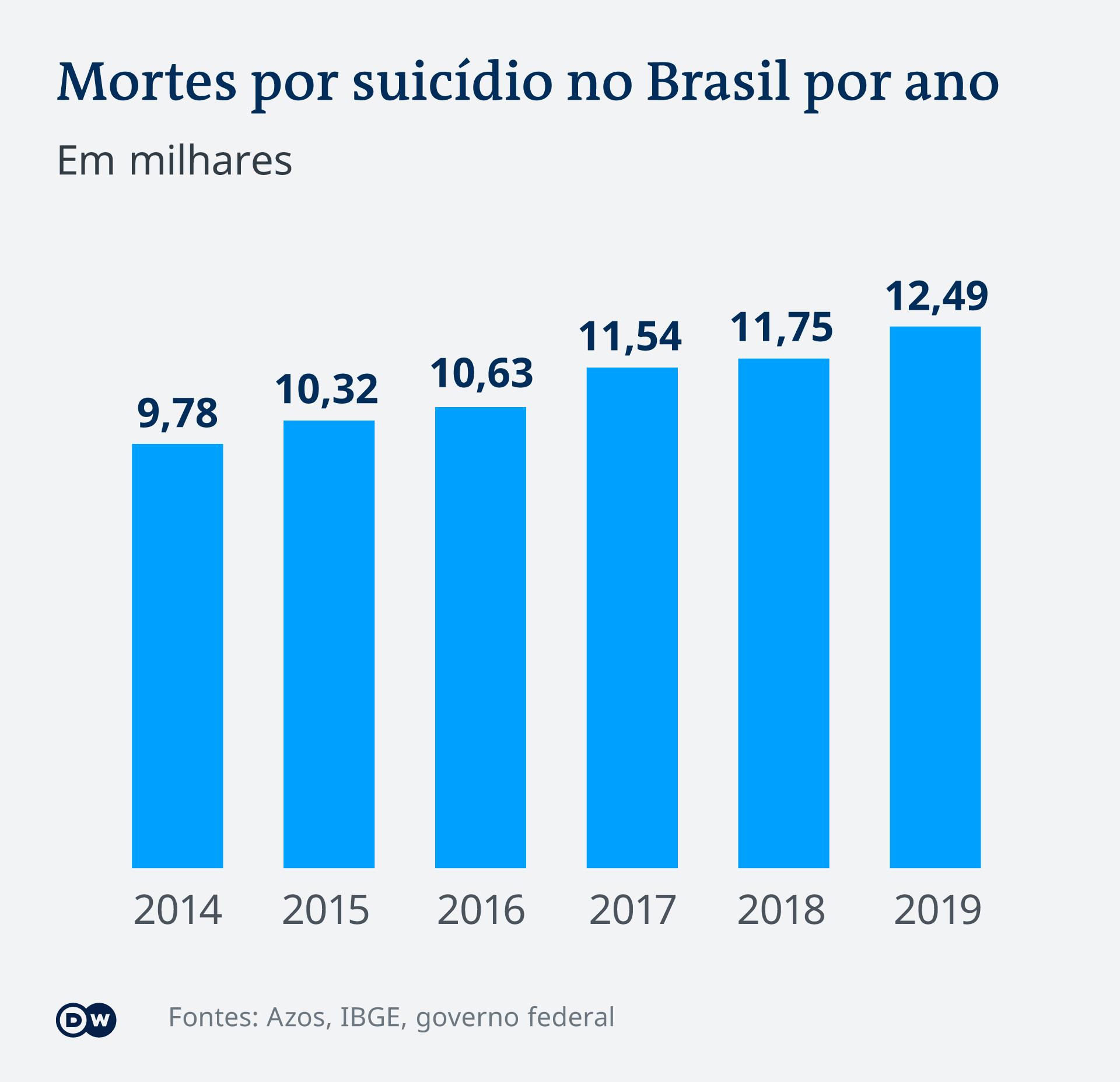 Gráfico: Mortes por suicídio no Brasil por ano (2014-2019)