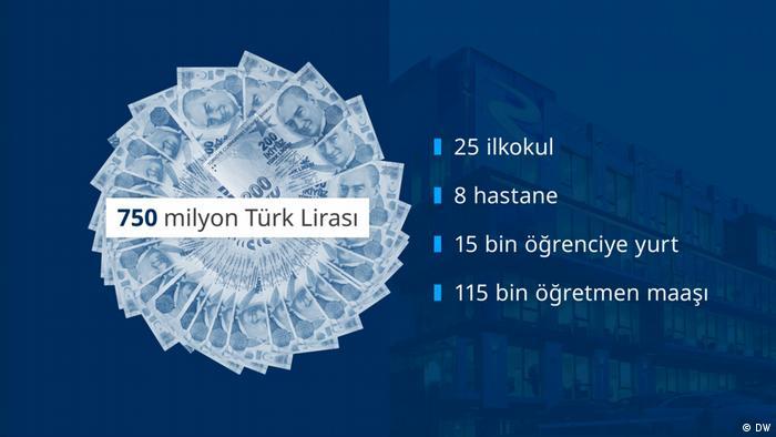 Grafik Rönesans Türkei Steuern