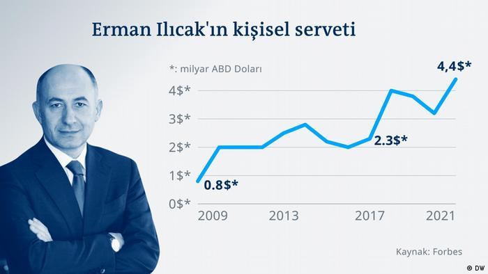Grafik Rönesans Türkei Erman Ilıcak