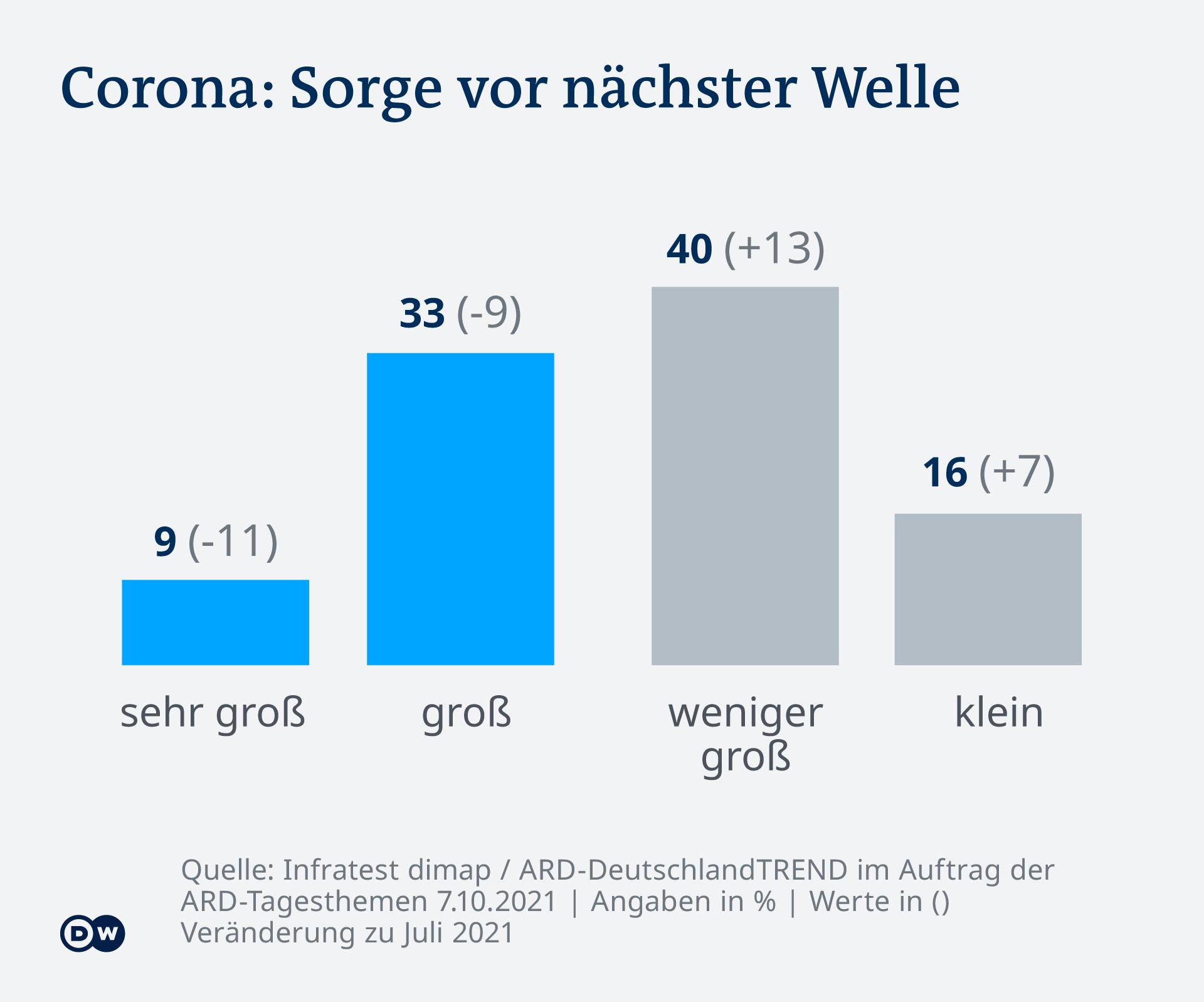Infografică Deutschlandtrend Teama de un nou val de coronavirus