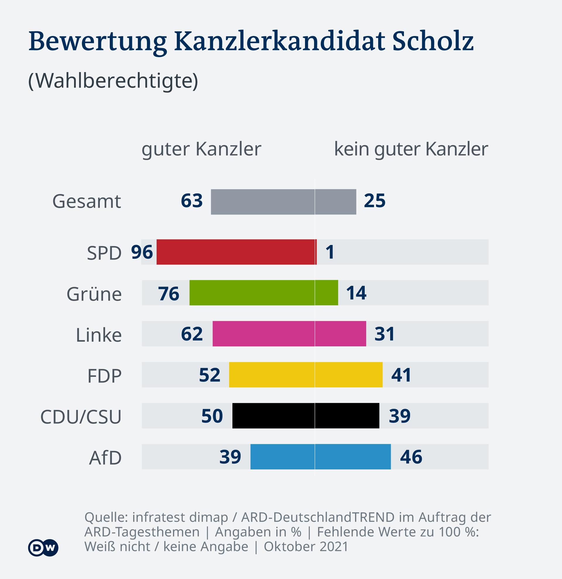 Infografică Deutschlandtrend Scholz în calitate de potențial cancelar federal