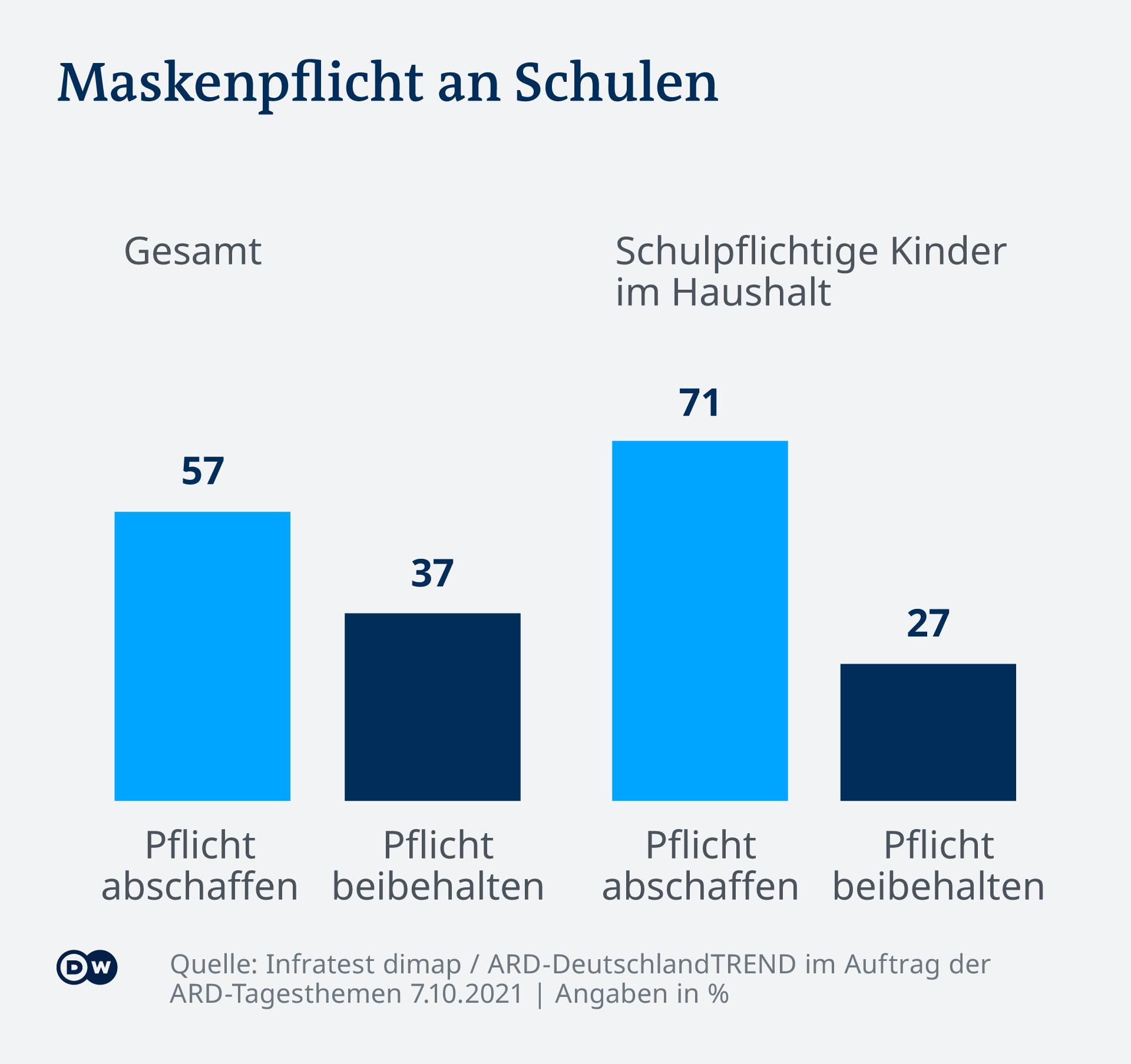 Infografică Deutschlandtrend obligativitatea purtării măștii în școli