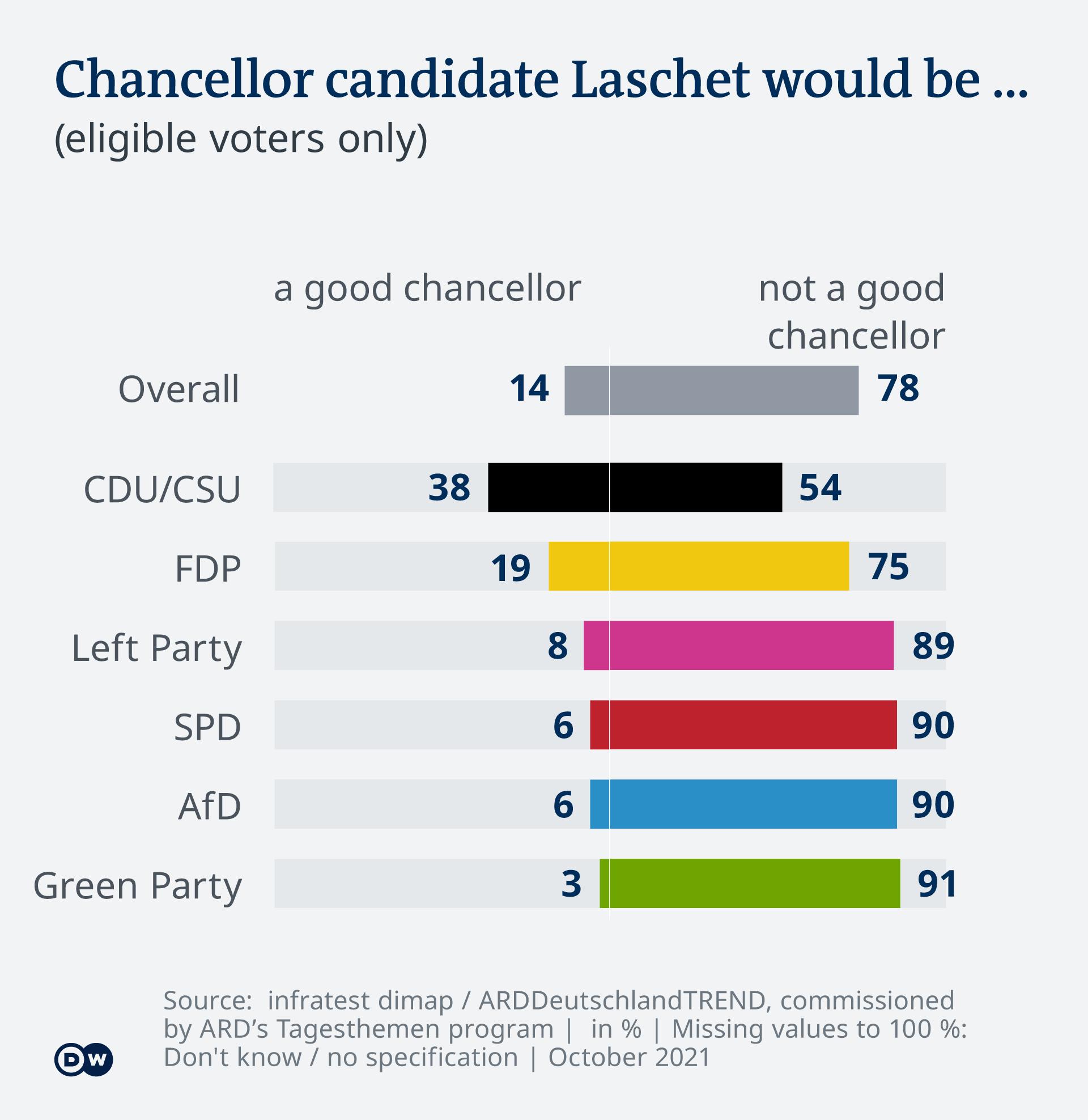 Infografică Deutschlandtrend evaluare Laschet