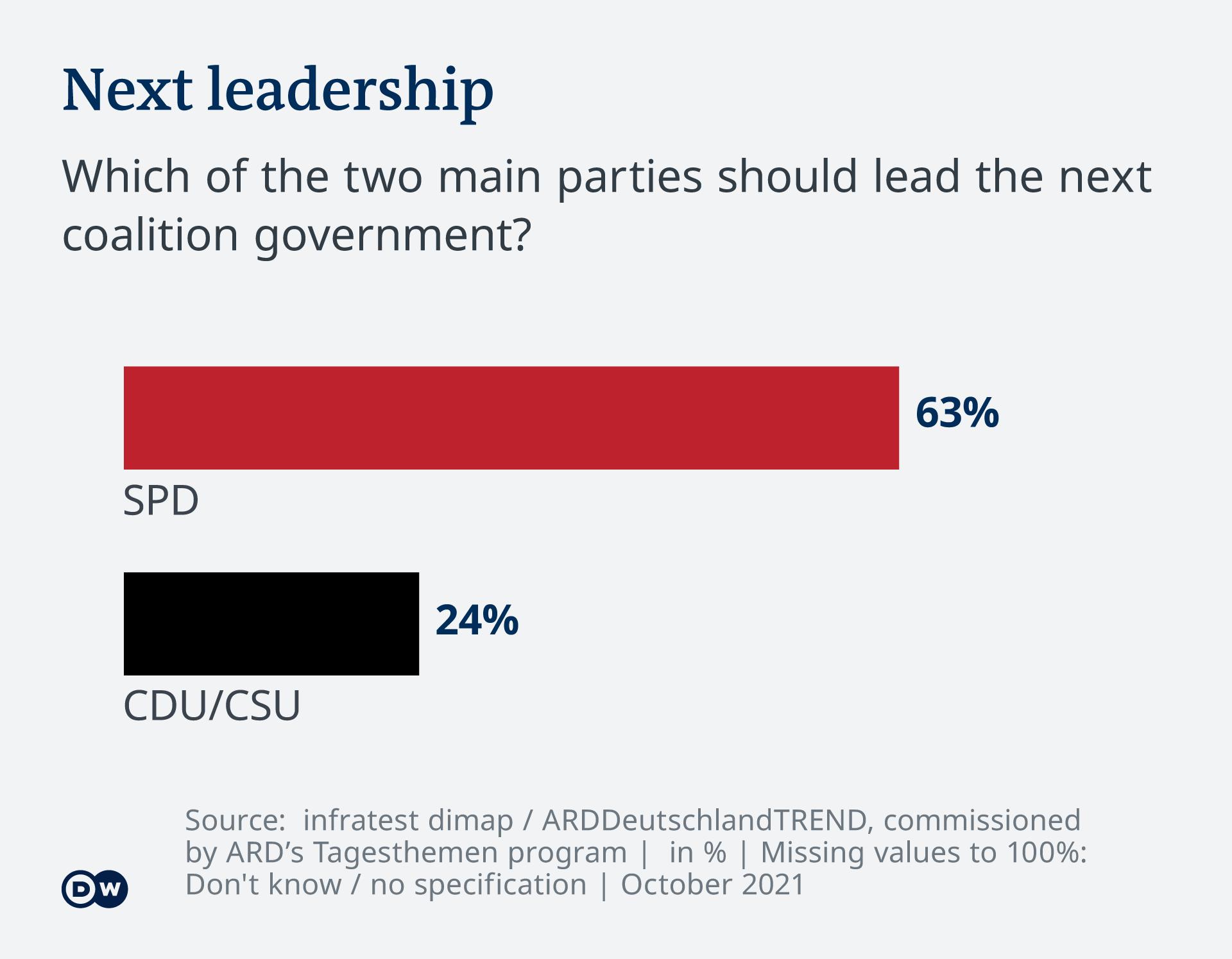 Infografică Deutschlandtrend partidul care să conducă noua coaliție de guvernare