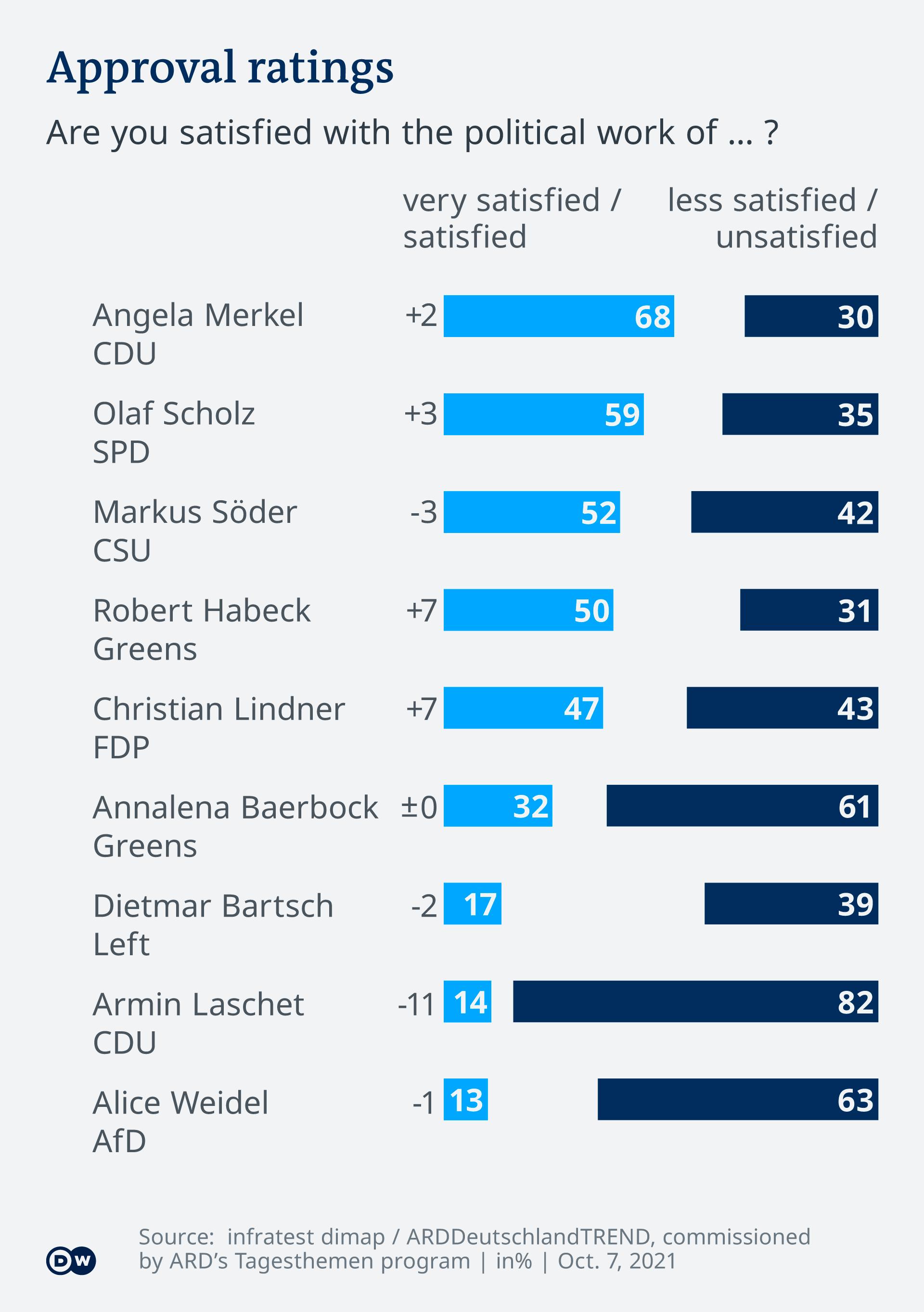 Infografică Deutschlandtrend cota de susținere a principalilor politicieni germani