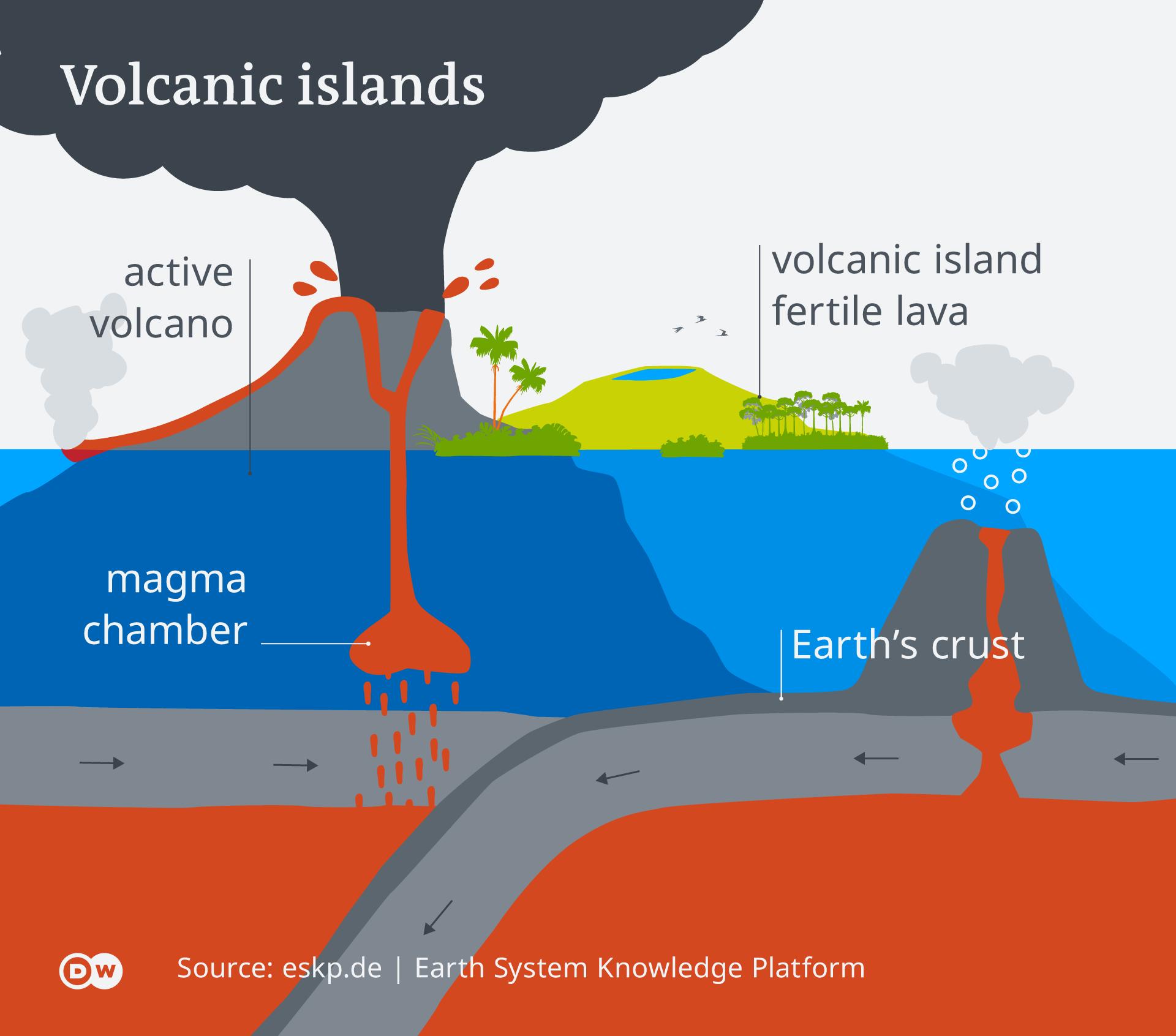 Infographic Volcanic islands EN