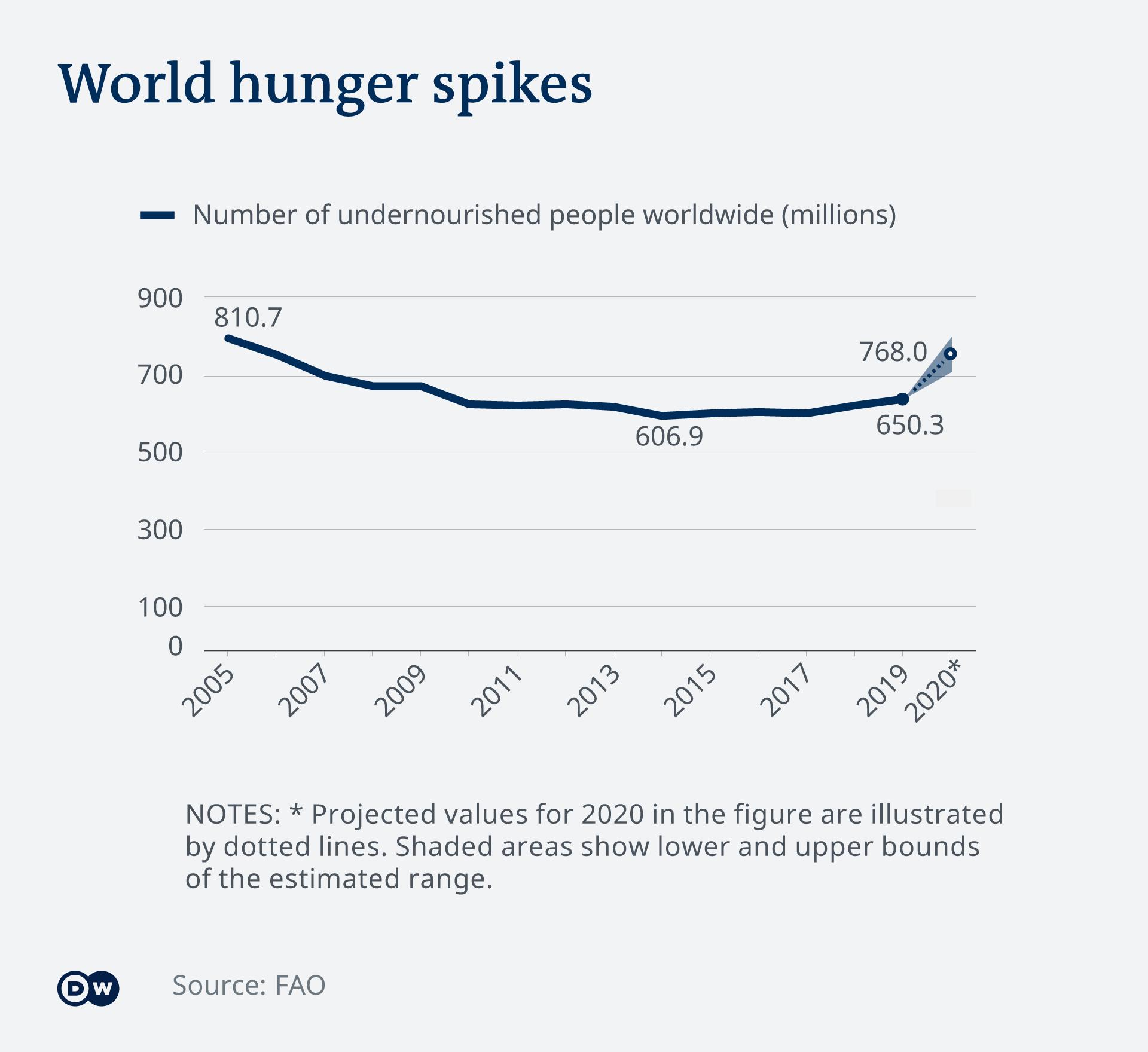 Infographic World hunger spikes EN